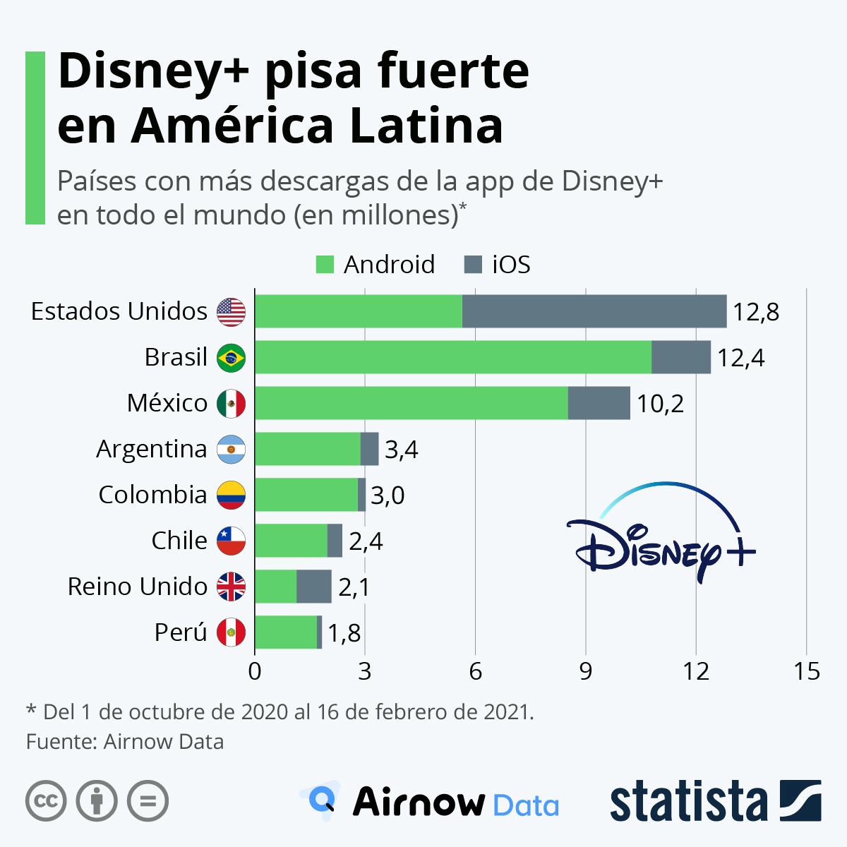 Infografía: Disney+ conquista Latinoamérica | Statista