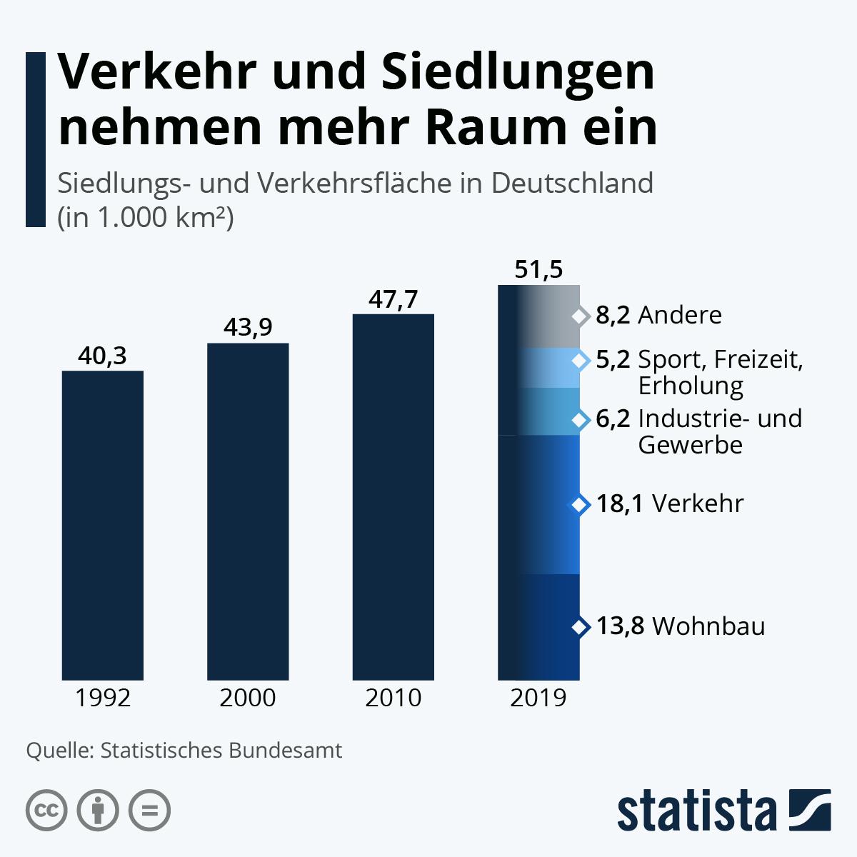 Infografik: Verkehr und Siedlungen nehmen mehr Raum ein   Statista