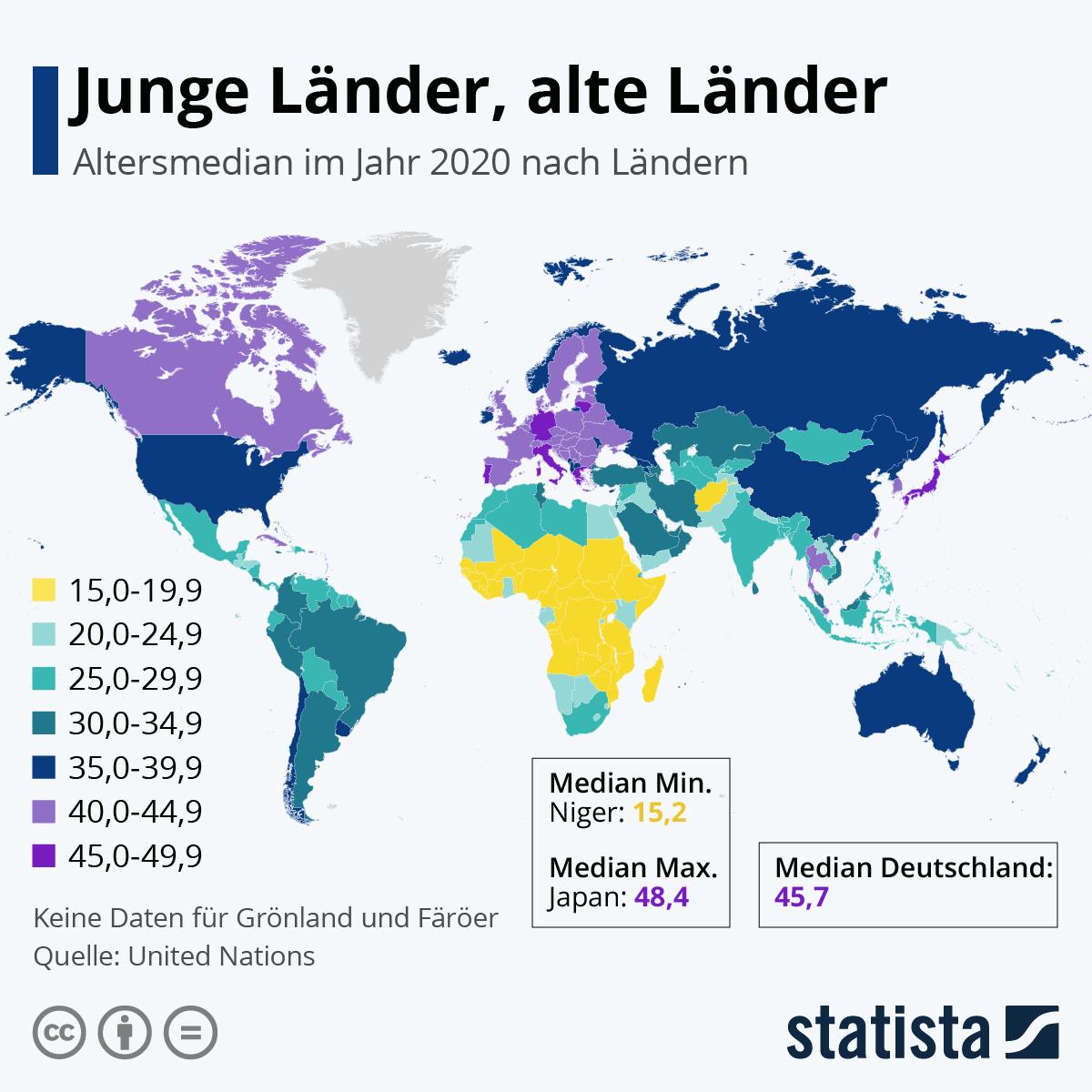 Infografik: Junge Länder, alte Länder | Statista