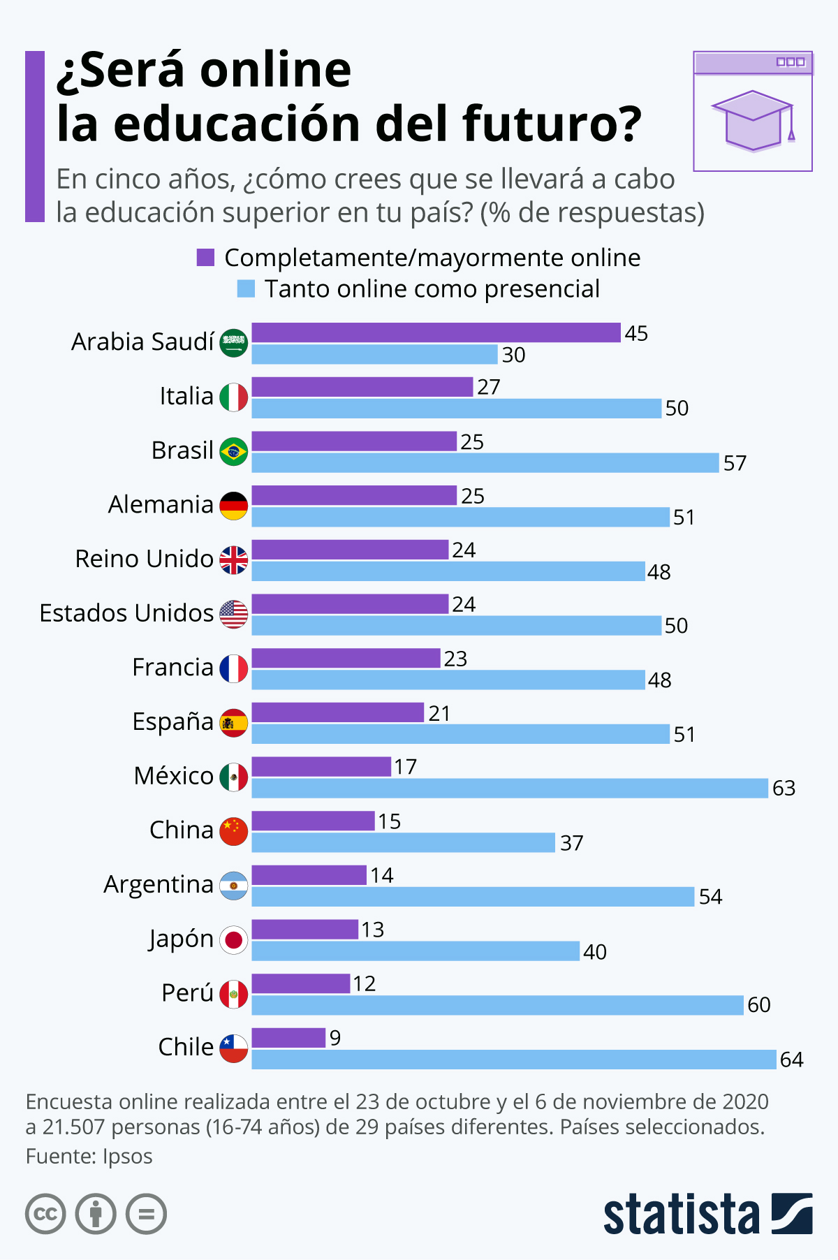 Infografía: ¿La educación del futuro será online? | Statista