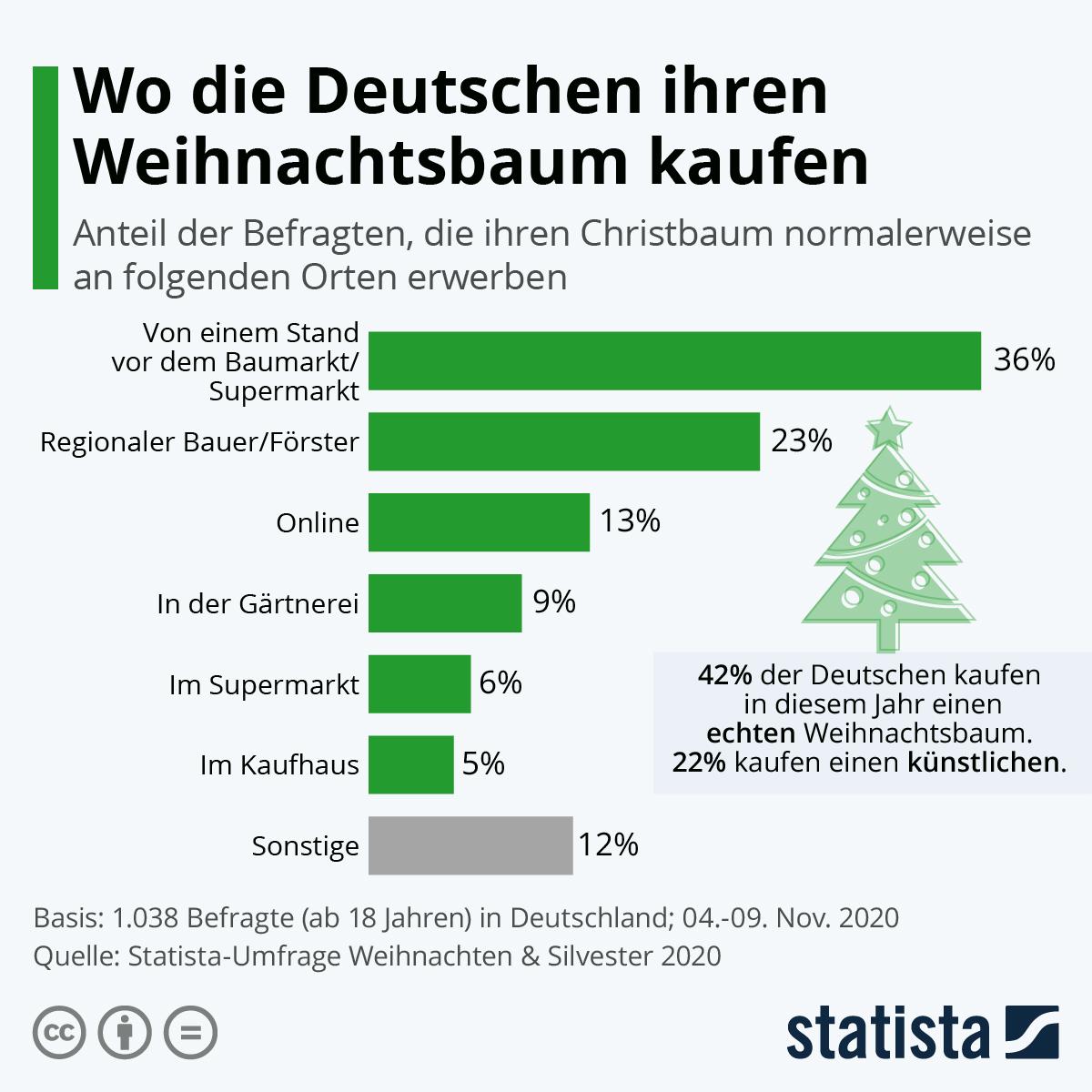 Infografik: Wo die Deutschen ihren Weihnachtsbaum kaufen | Statista