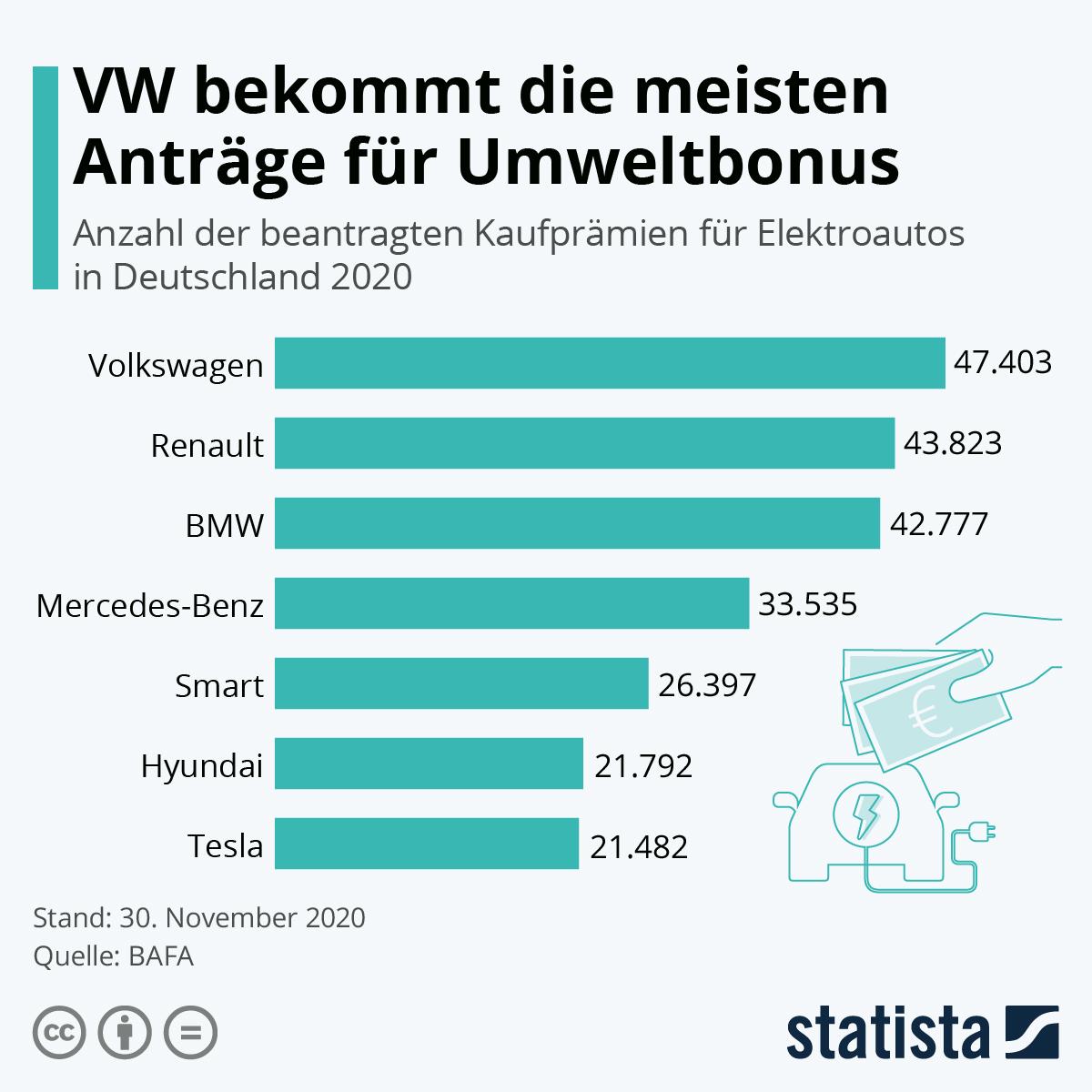 Infografik: VW bekommt die meisten Anträge für Umweltbonus | Statista