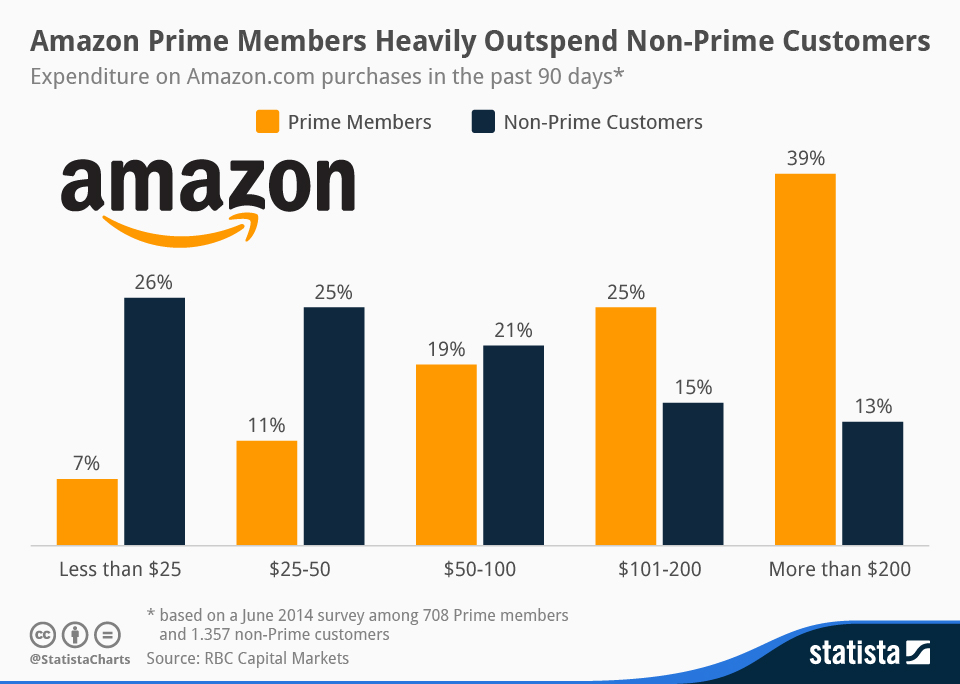 Chart: Amazon Prime Members Heavily Outspend Non-Prime Customers | Statista