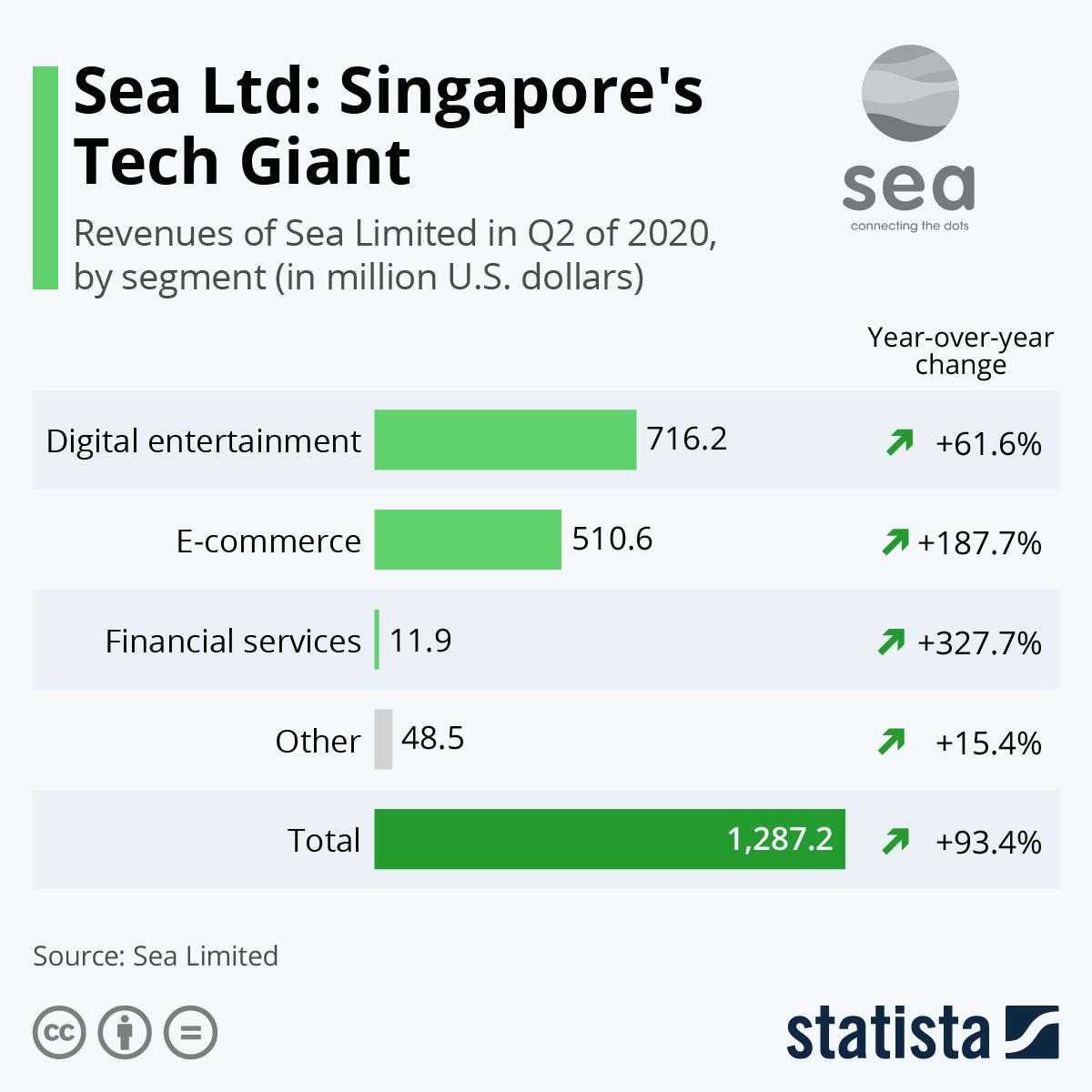 Infographic: Sea Ltd.: Singapore's Tech Giant | Statista