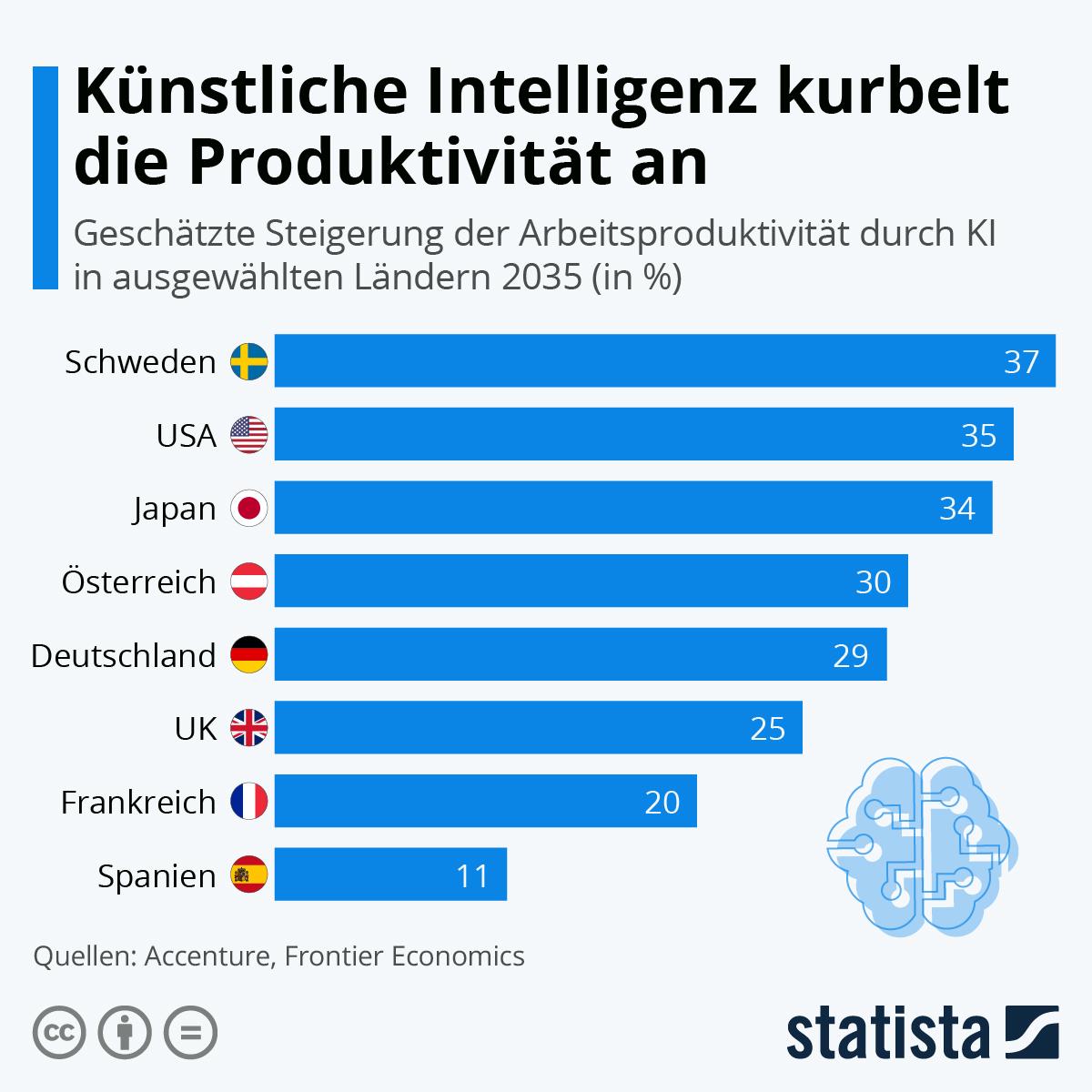 Infografik: Künstliche Intelligenz kurbelt die Produktivität an | Statista