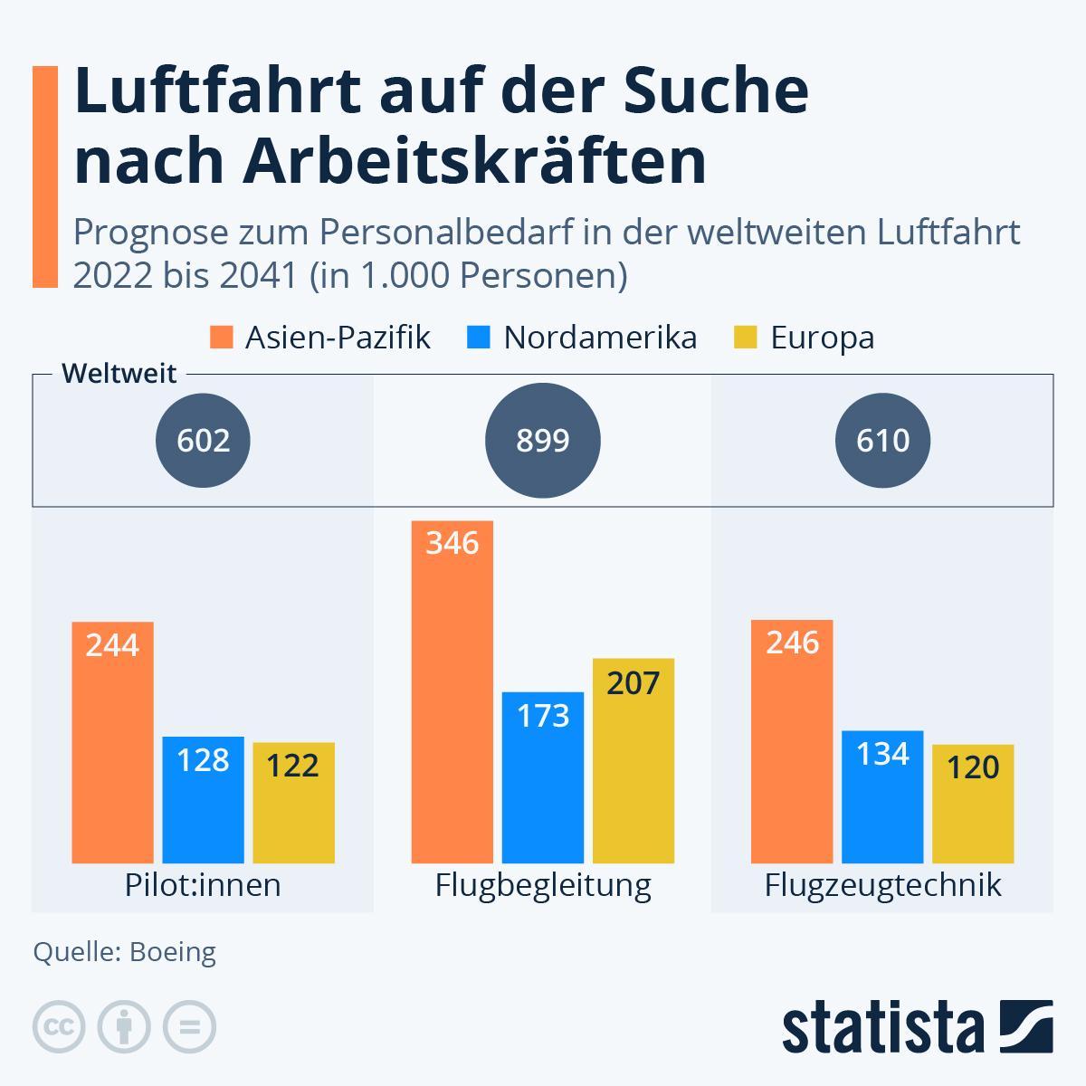 Infografik: So viele Angestellte benötigt die zivile Luftfahrt | Statista
