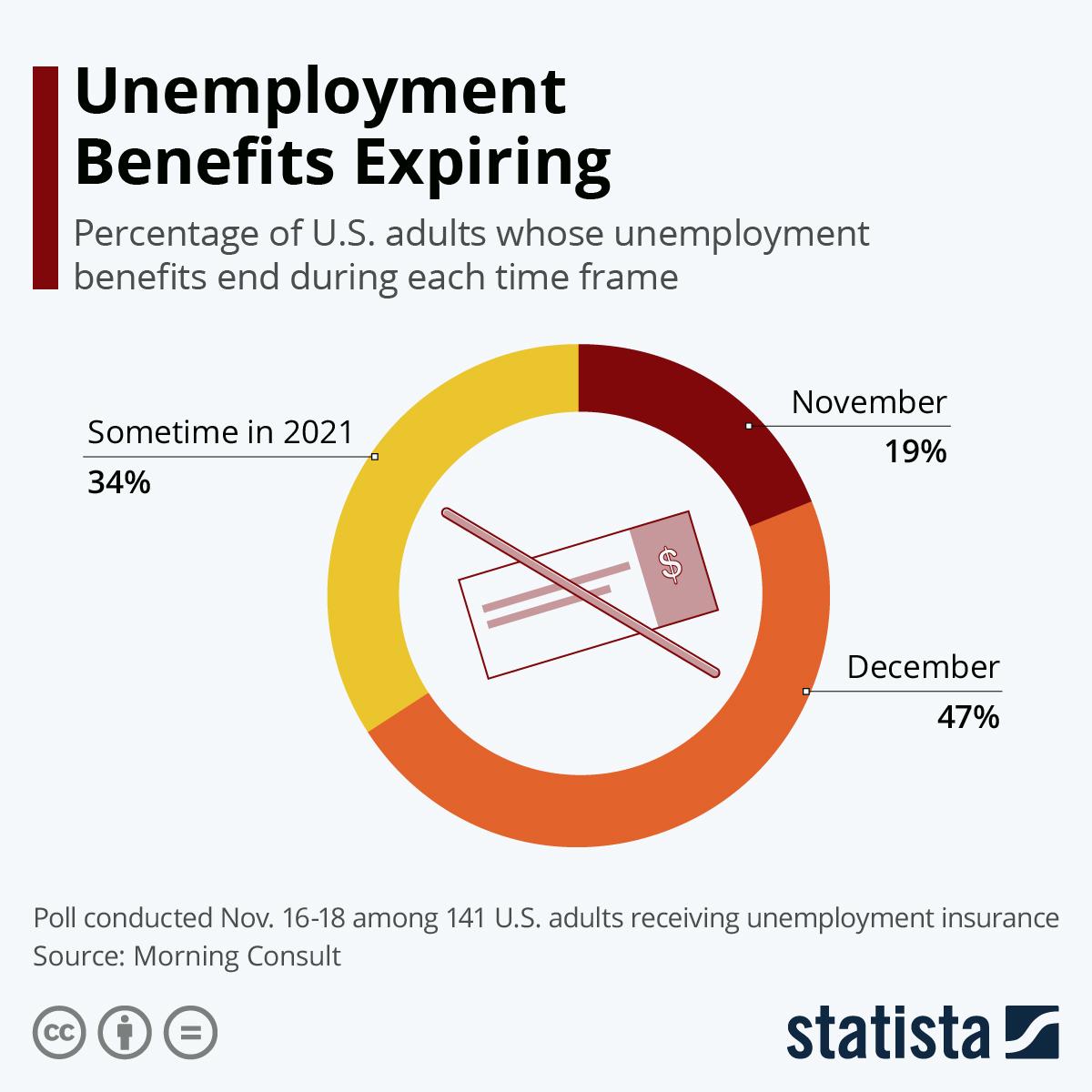 Infographic: Unemployment Benefits Expiring | Statista