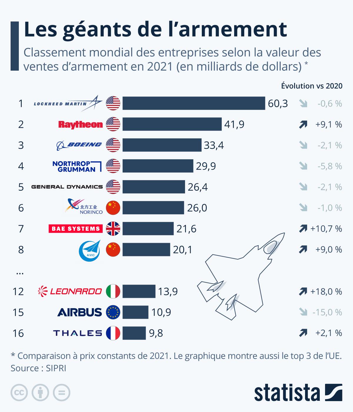 Infographie: Les entreprises qui dominent l'industrie de l'armement | Statista