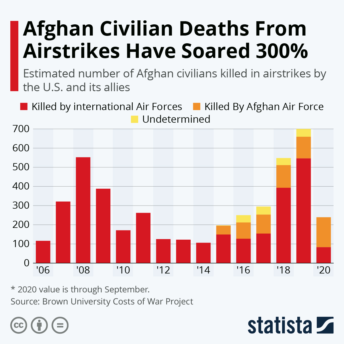 Infographic: Afghan Civilian Deaths From Airstrikes Soared Last Year | Statista