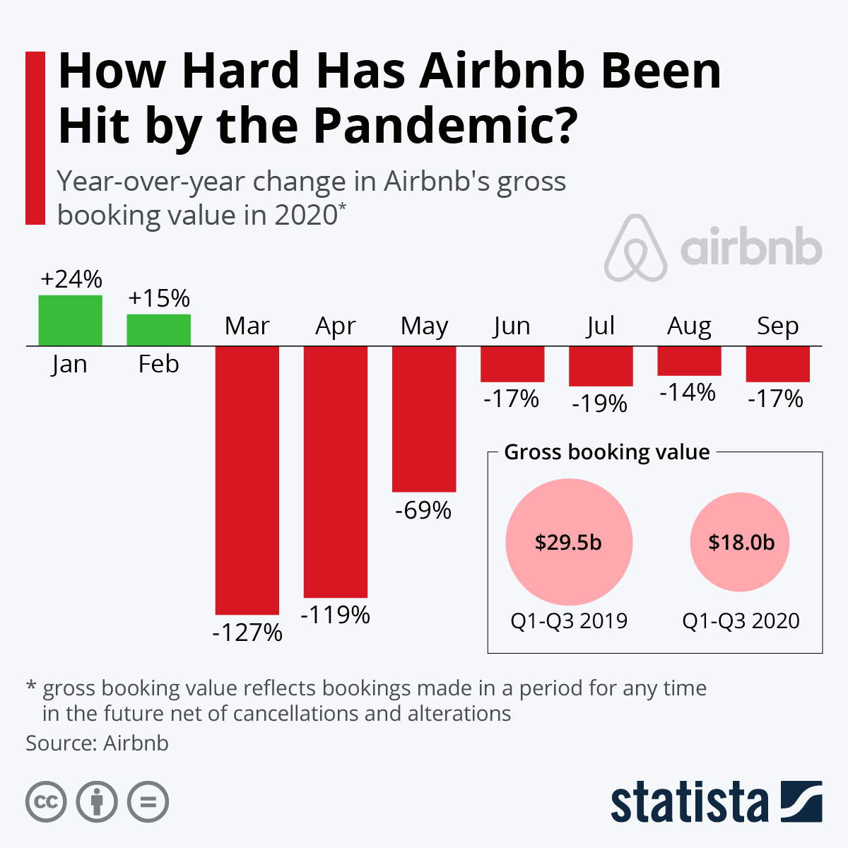 Infographic: How Hard Has Airbnb Been Hit by the Pandemic? | Statista