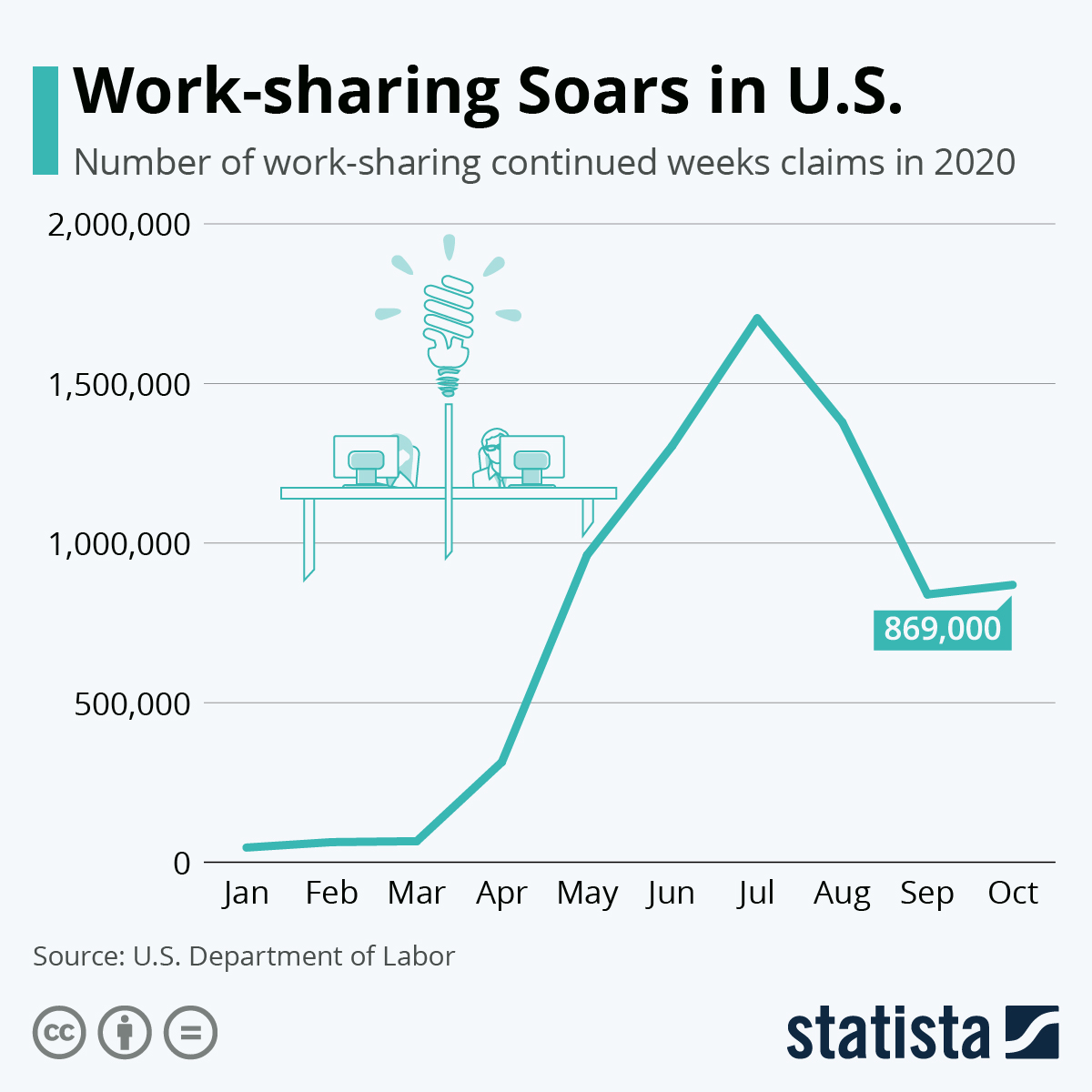 Infographic: Work-sharing Soars in U.S.   Statista