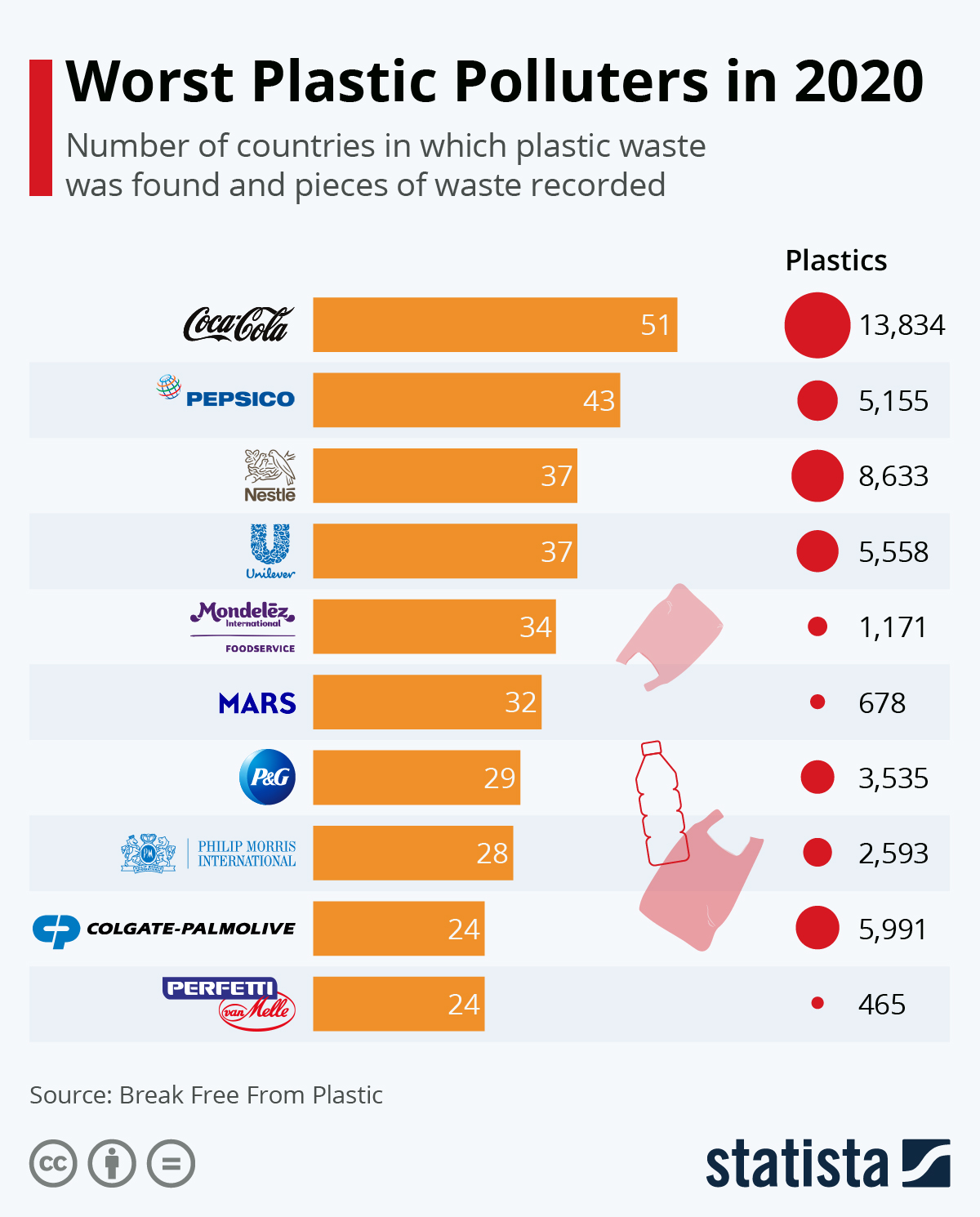 Infographic: Worst Plastic Polluters in 2020   Statista