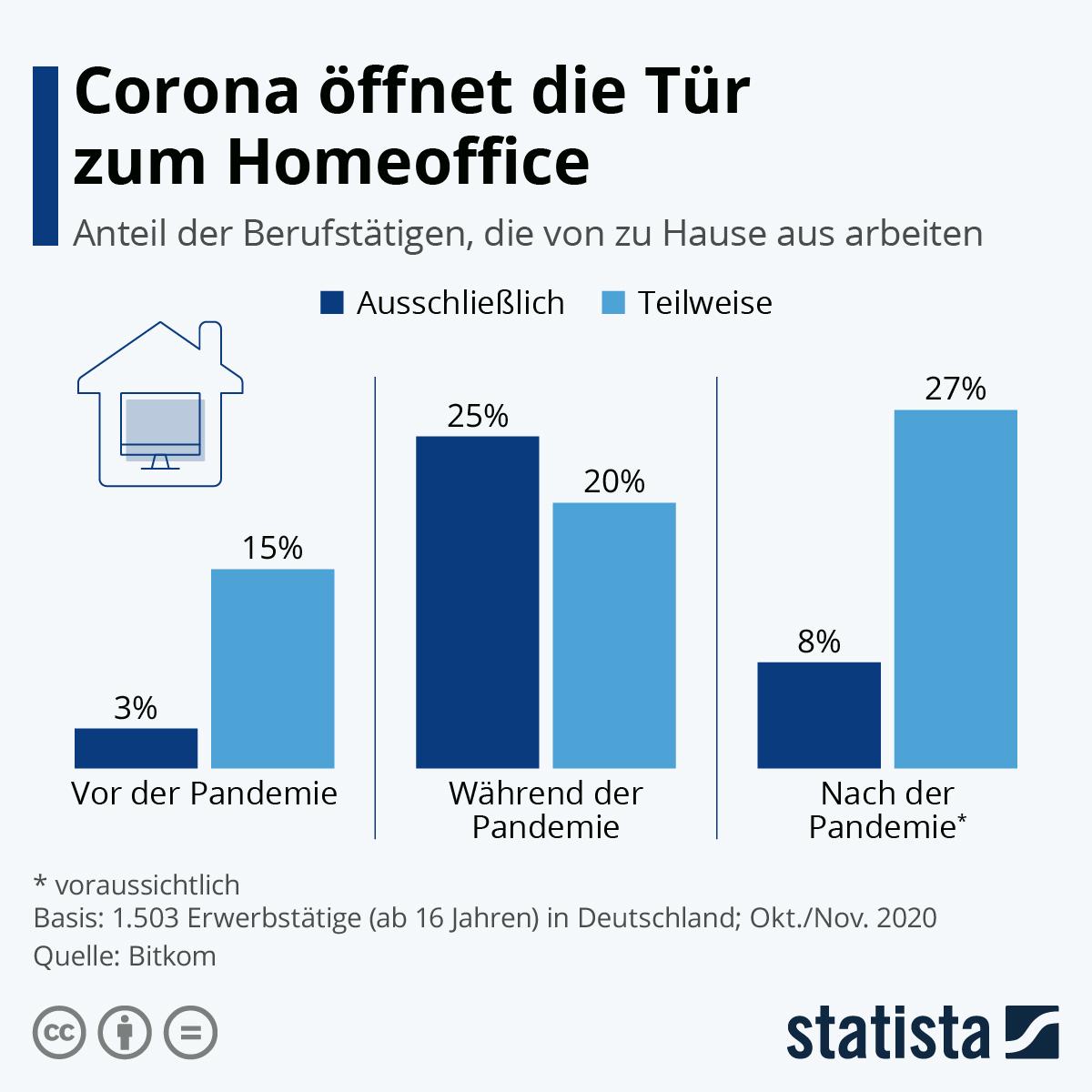 Infografik: Corona öffnet die Tür zum Homeoffice | Statista