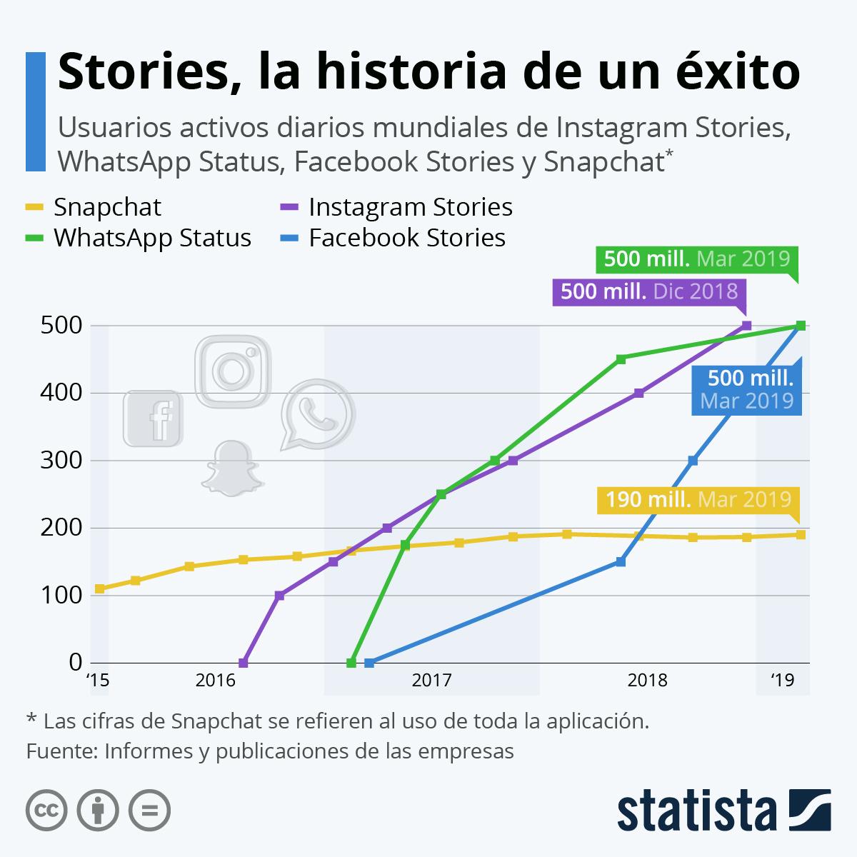 Infografía: Stories, la historia de un éxito | Statista