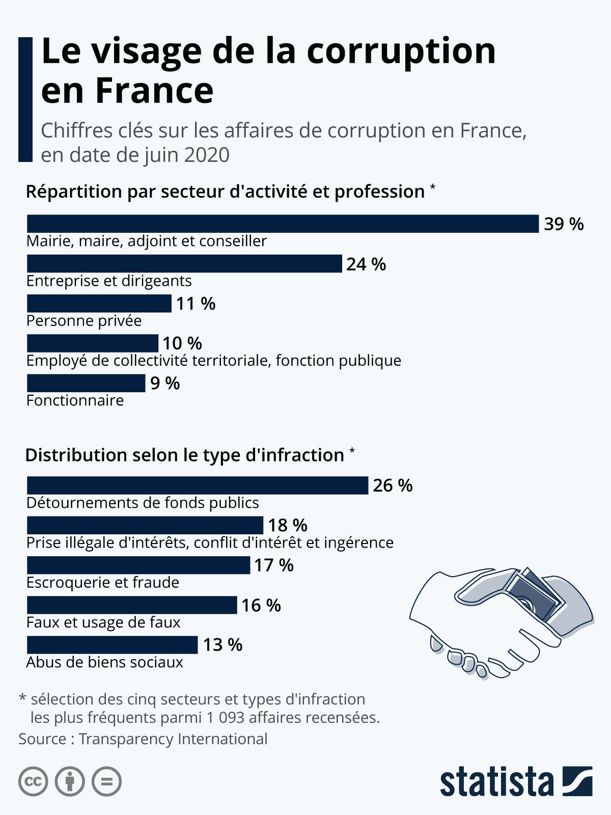Infographie: Le visage de la corruption en France | Statista