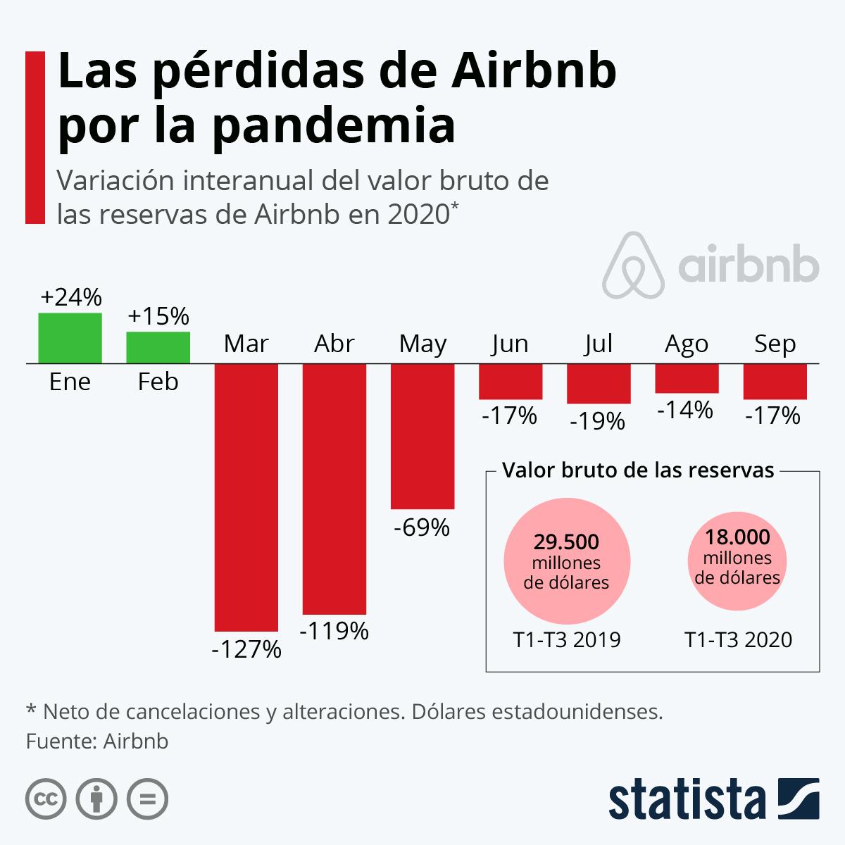 Infografía: ¿Cuál ha sido el impacto de la pandemia en Airbnb? | Statista