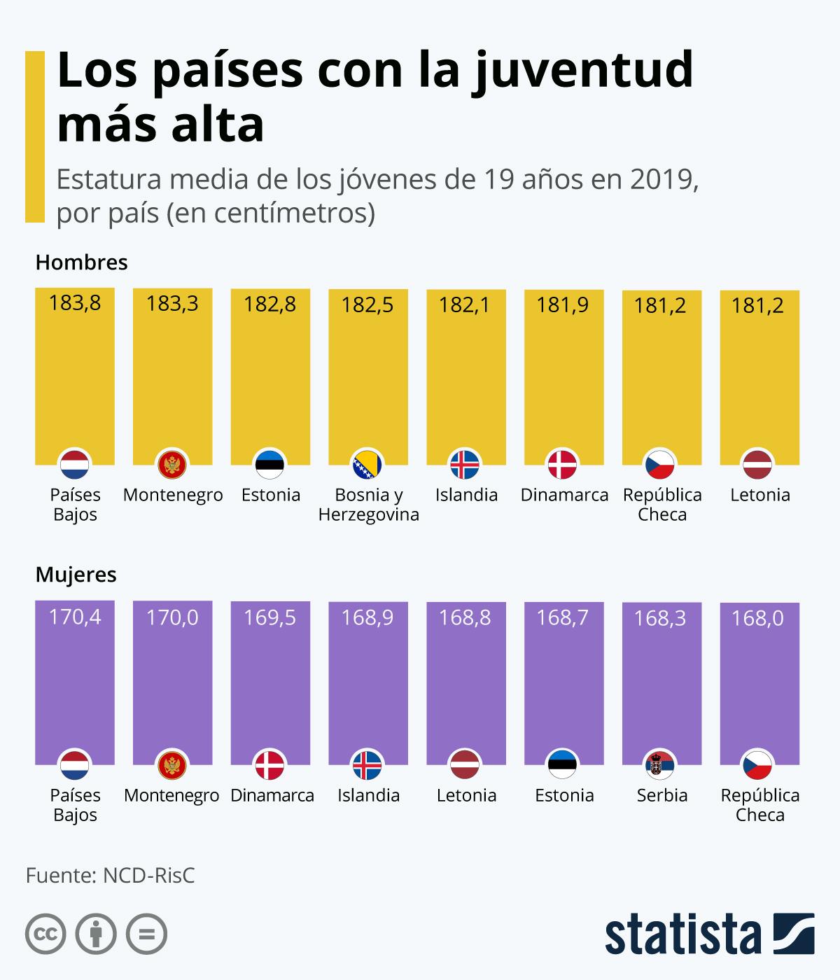 Infografía: La juventud neerlandesa es la más alta del mundo | Statista