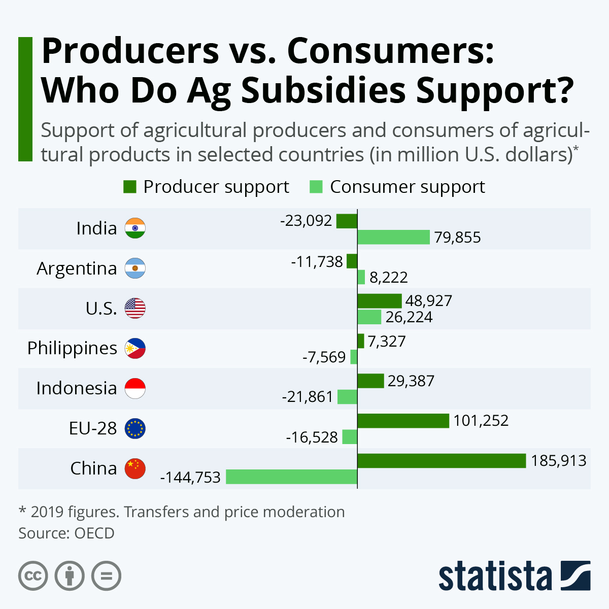 Infographic: Producers vs. Consumers: Who Do Ag Subsidies Support? | Statista