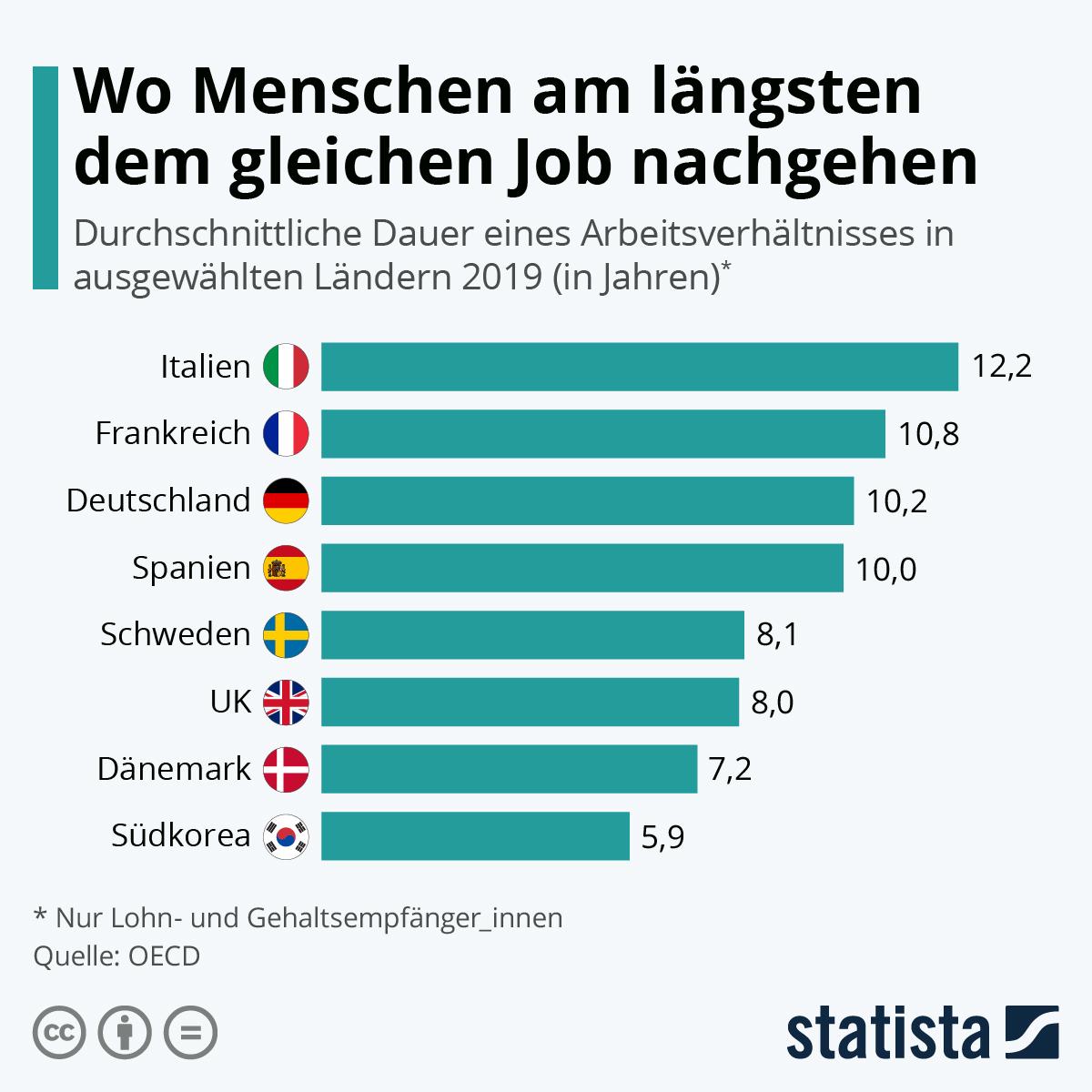 Infografik: Wo Menschen am längsten dem gleichen Job nachgehen   Statista