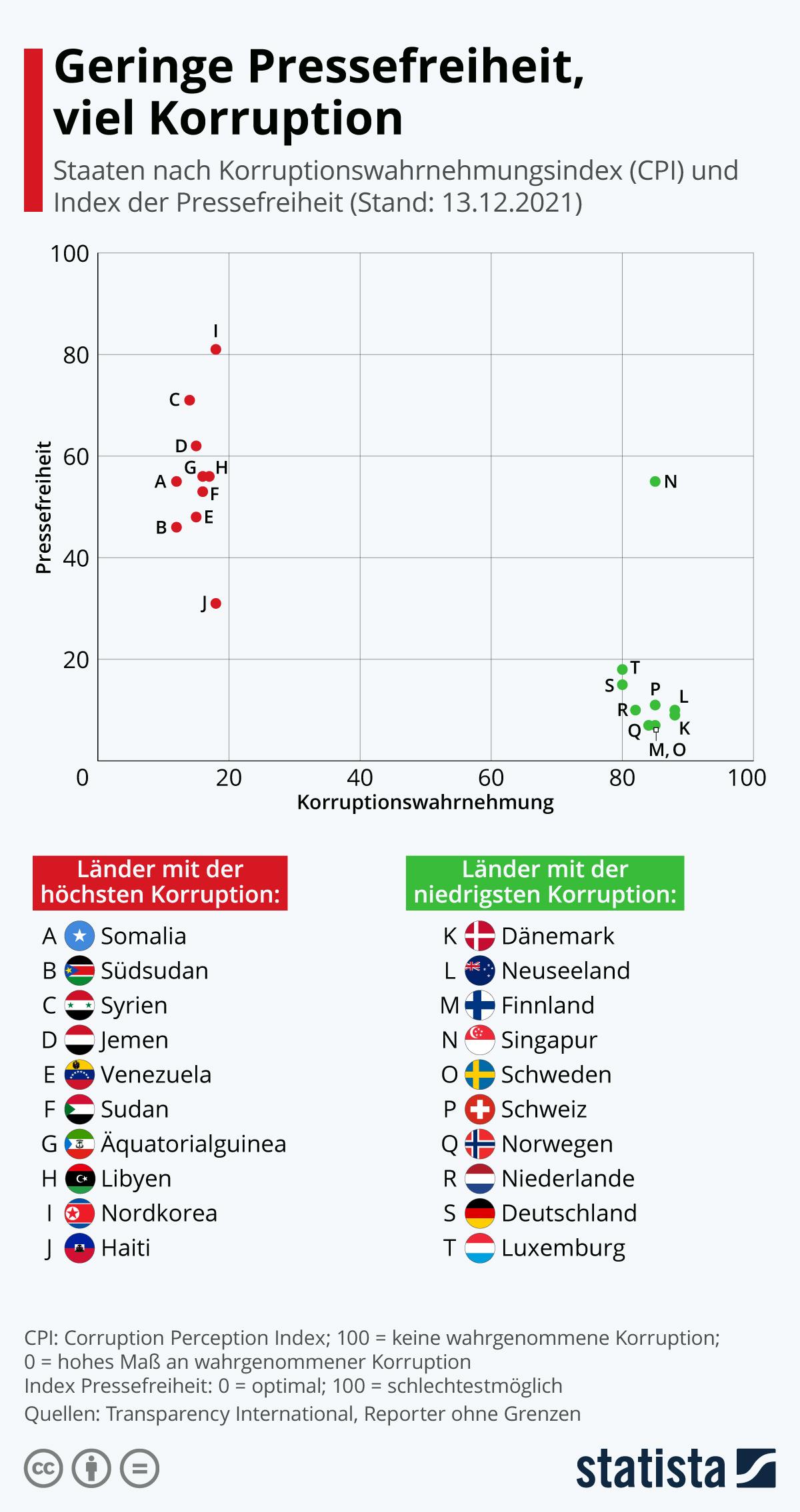 Infografik: Wenig Pressefreiheit, viel Korruption | Statista