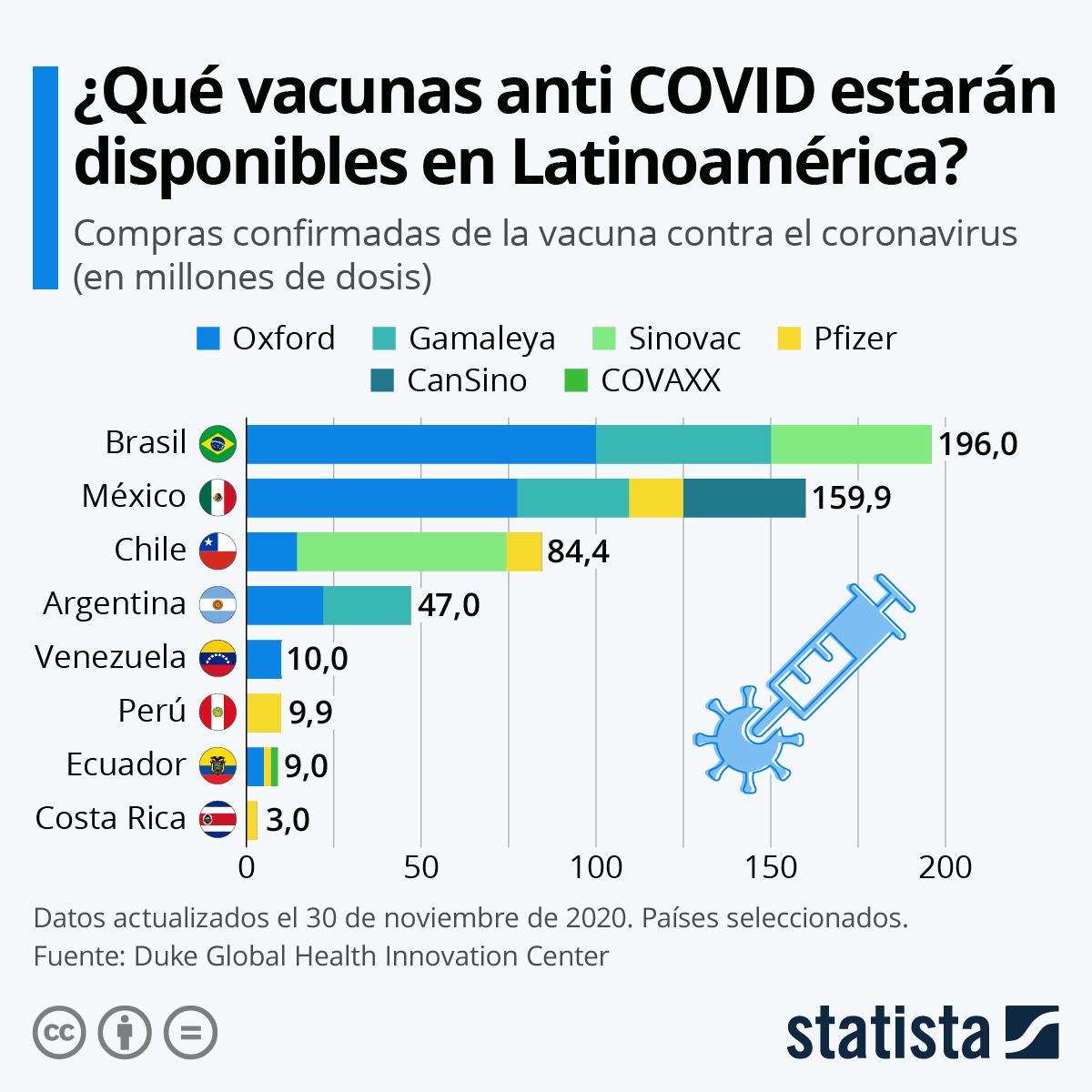 Infografía: ¿Qué vacunas anti COVID-19 estarán disponibles en América Latina? | Statista