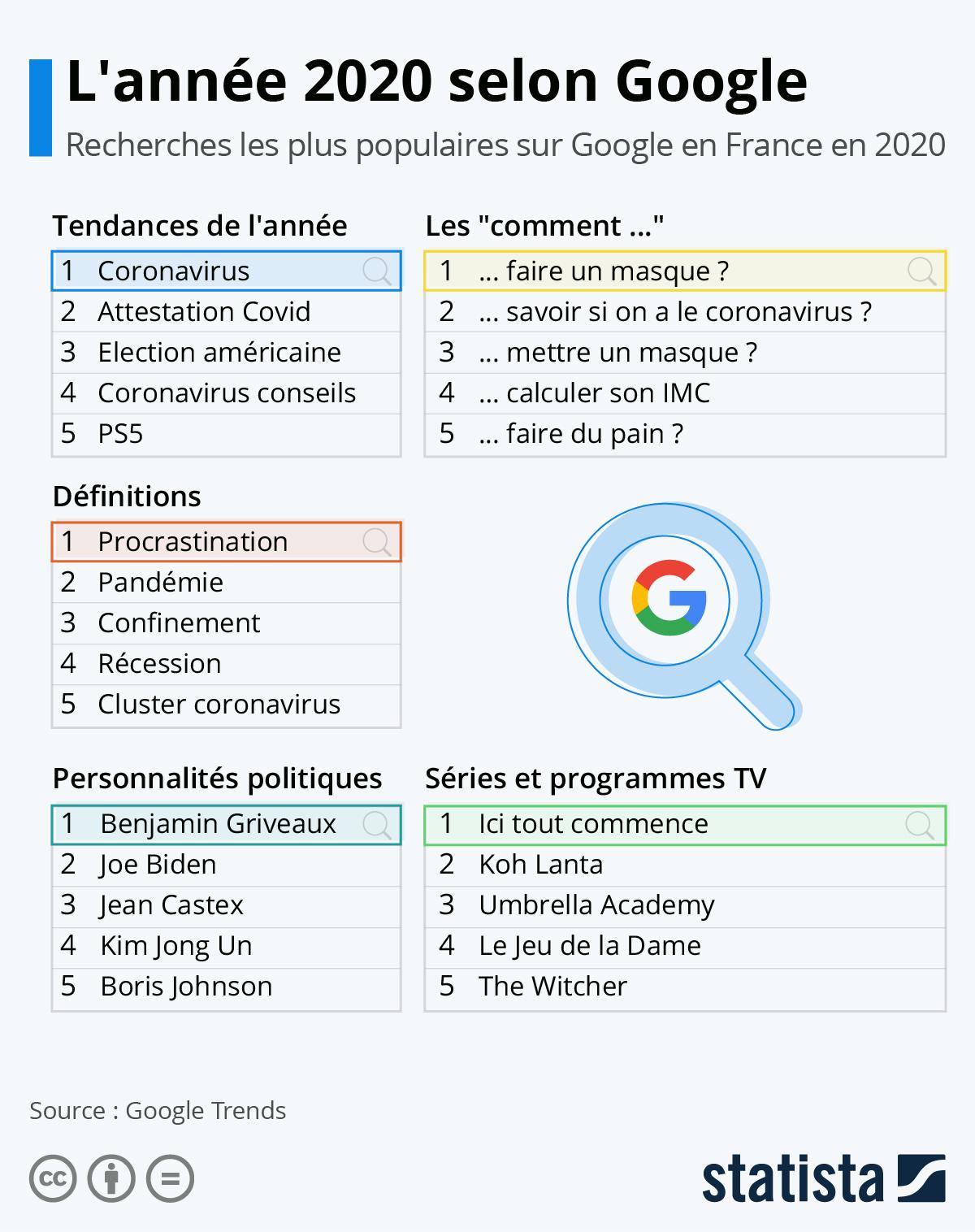 Infographie: L'année 2020 selon Google | Statista