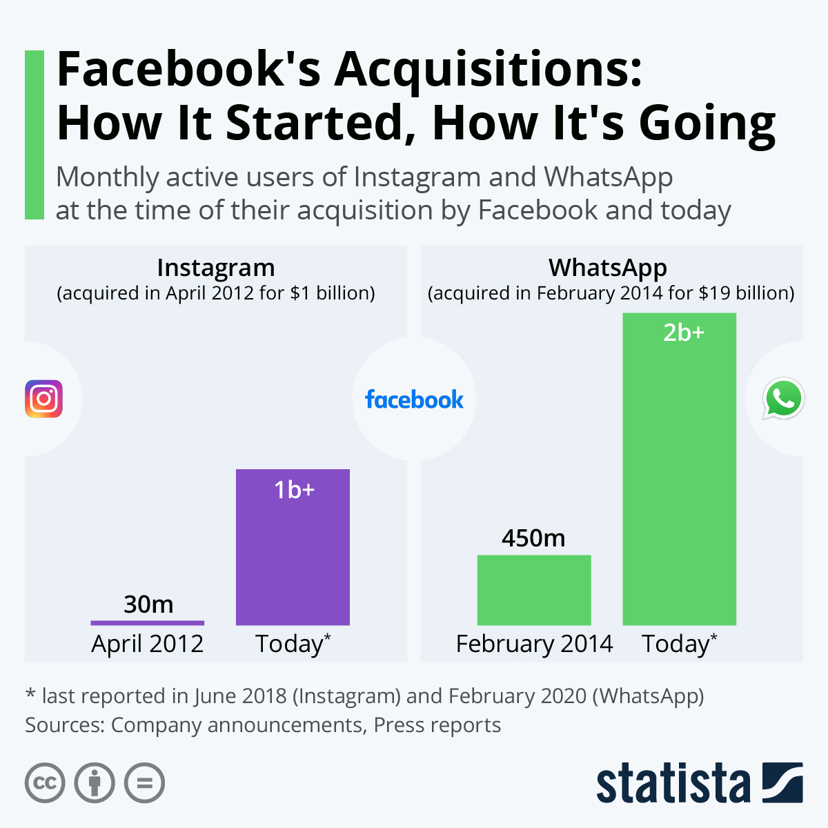 Infographic: Facebook's acquisition: everything started and how is it going | Statista