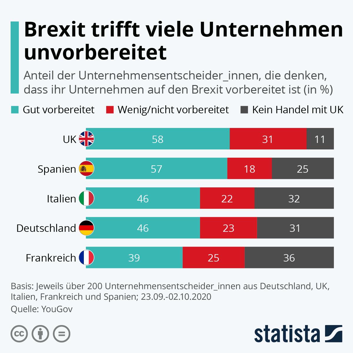 Infografik: Brexit trifft viele Unternehmen unvorbereitet | Statista