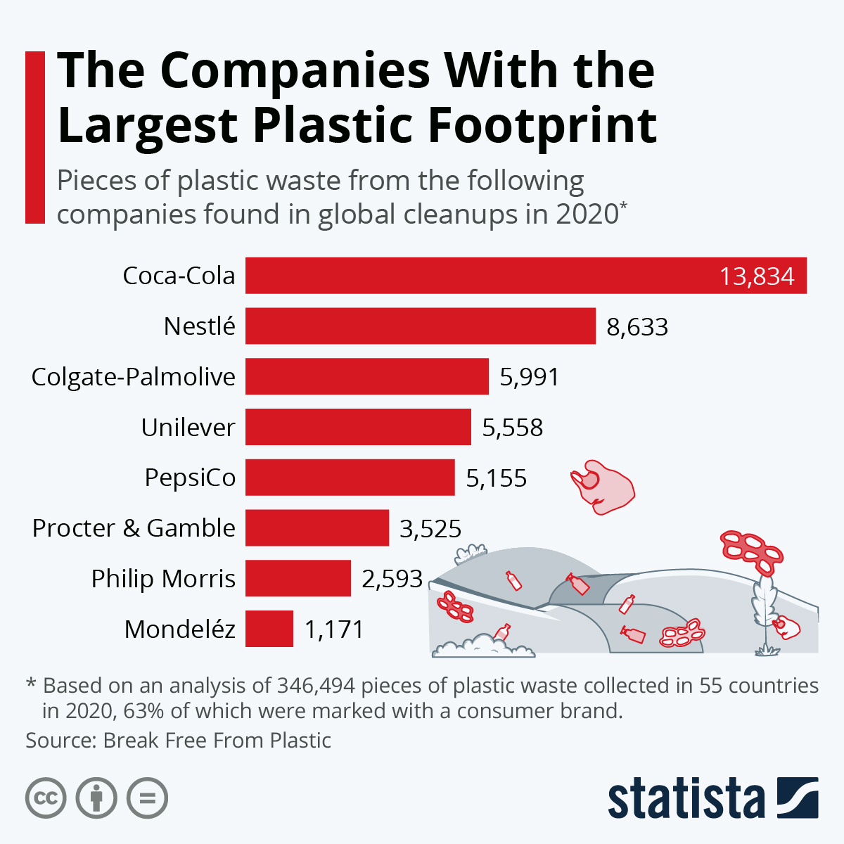 Infographic: The Companies With the Largest Plastic Footprint | Statista