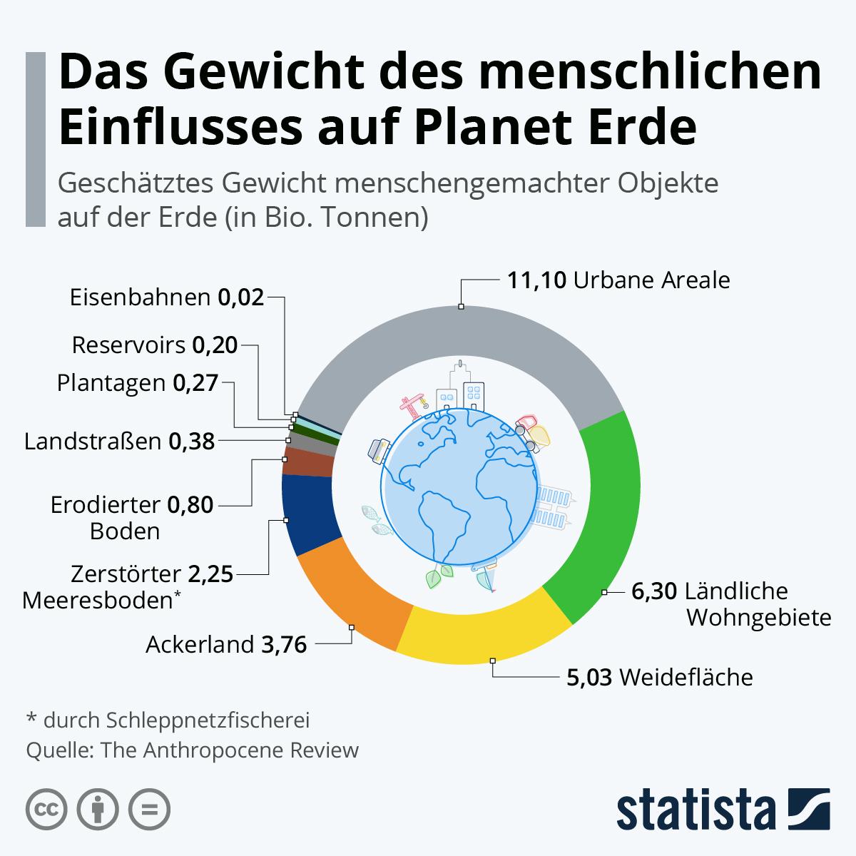 Infografik: Das Gewicht des menschlichen Einflusses auf Planet Erde | Statista