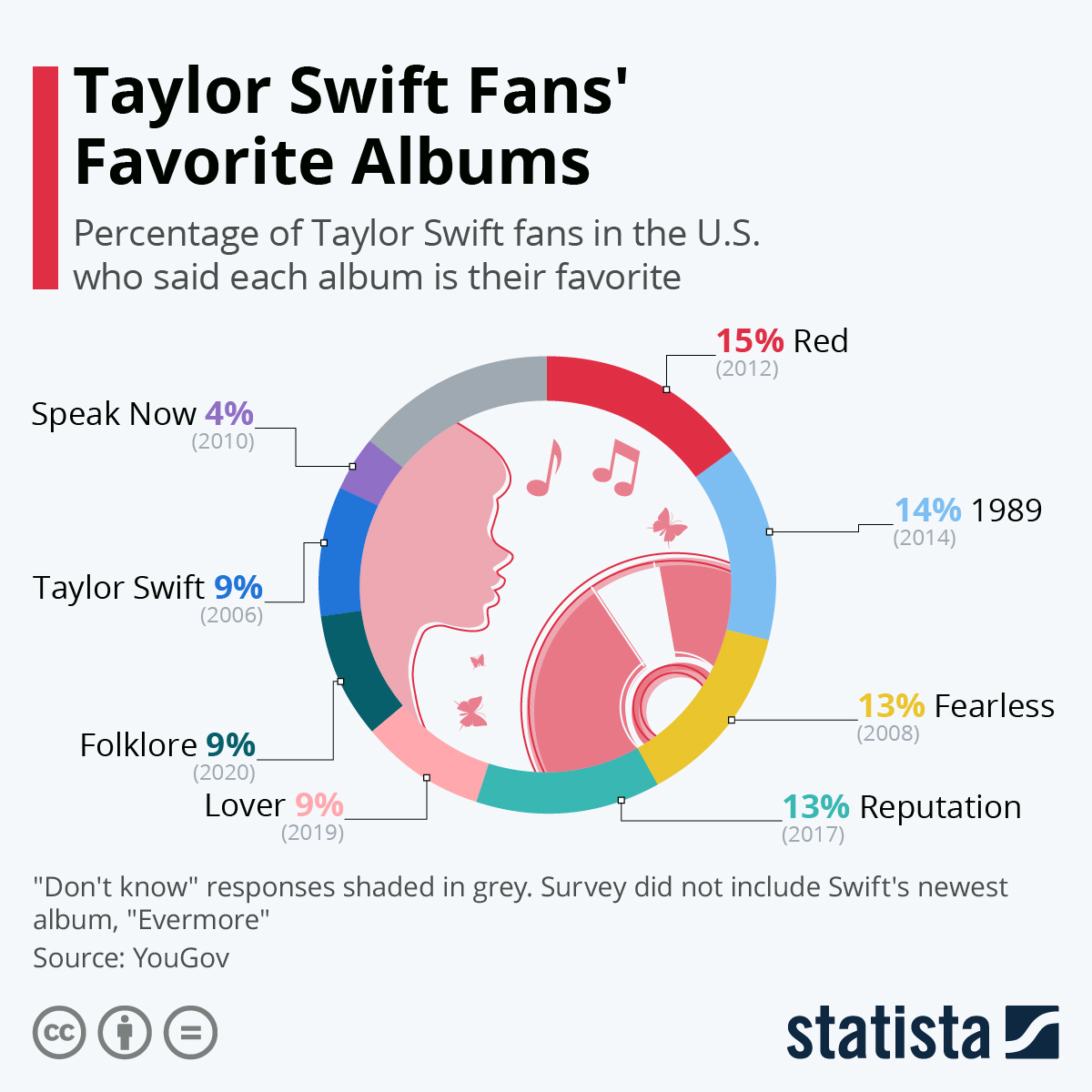 Infographic: Taylor Swift Fans' Favorite Albums | Statista