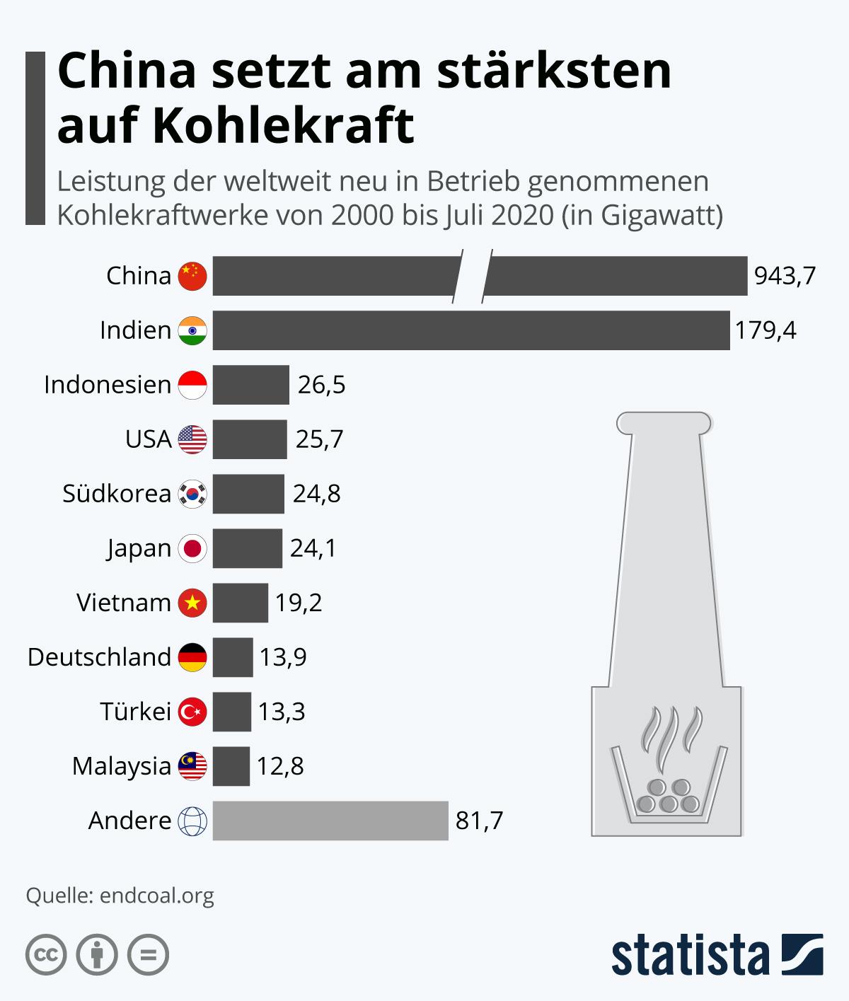 China setzt am stärksten auf Kohkekraft | Statista