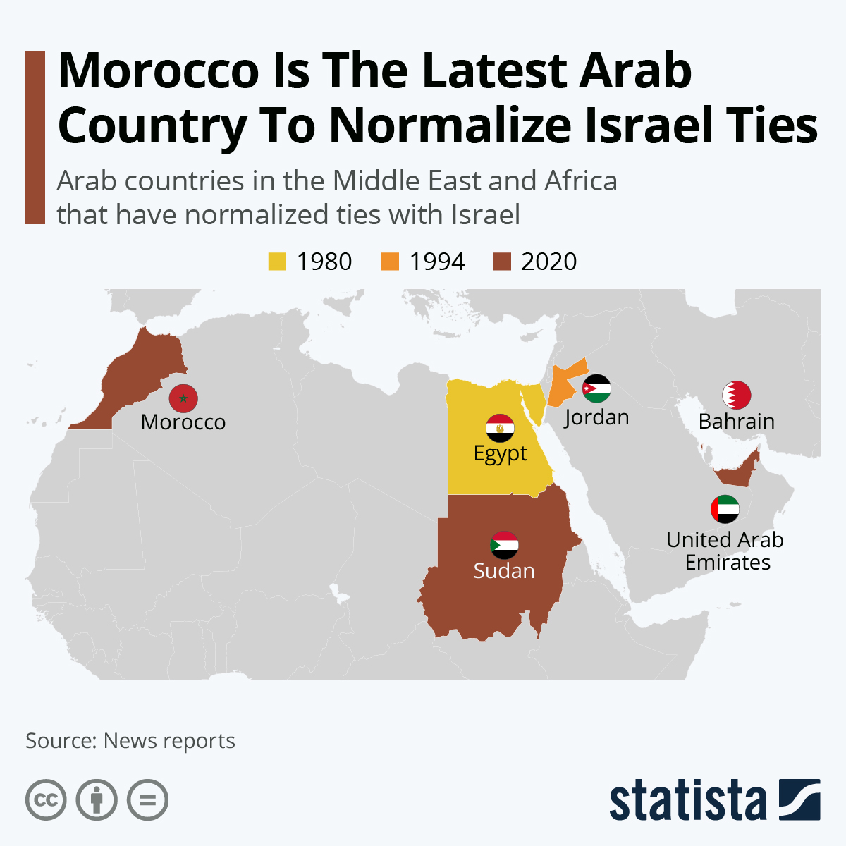 Infographic: Morocco Is The Latest Arab Country To Normalize Israel Ties   Statista