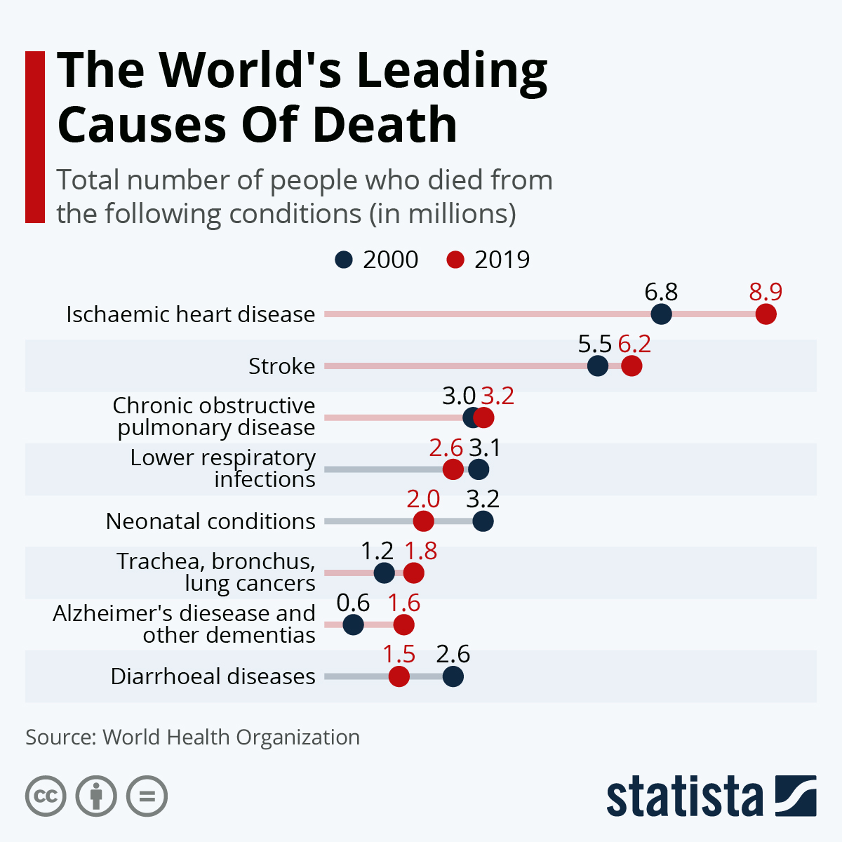 Infographic: The World's Leading Causes Of Death | Statista