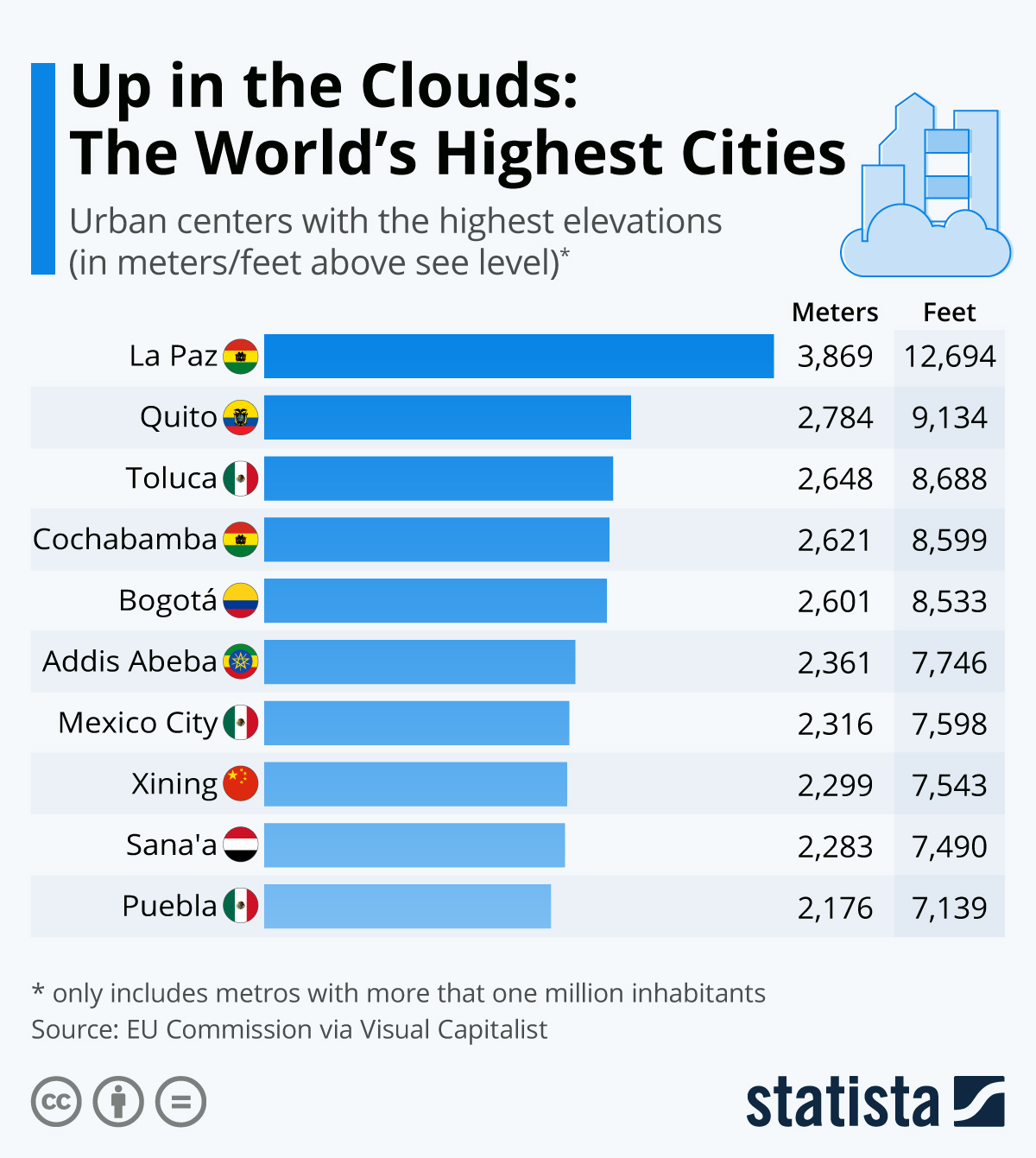 Infographic: Up in the Clouds: The World's Highest Cities | Statista