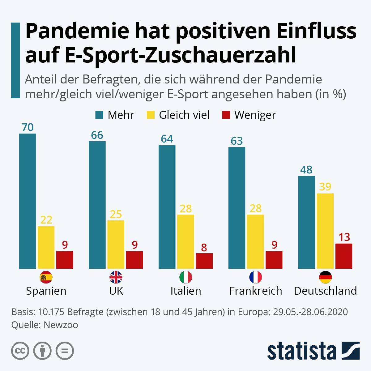 Infografik: Pandemie hat positiven Einfluss auf E-Sport-Zuschauerzahl | Statista