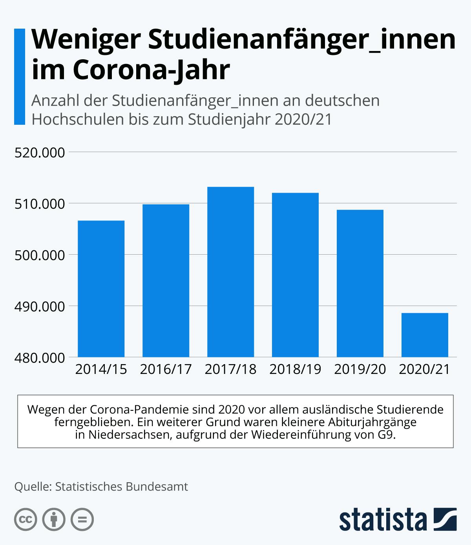 Infografik: Weniger Studienanfänger_innen im Corona-Jahr | Statista