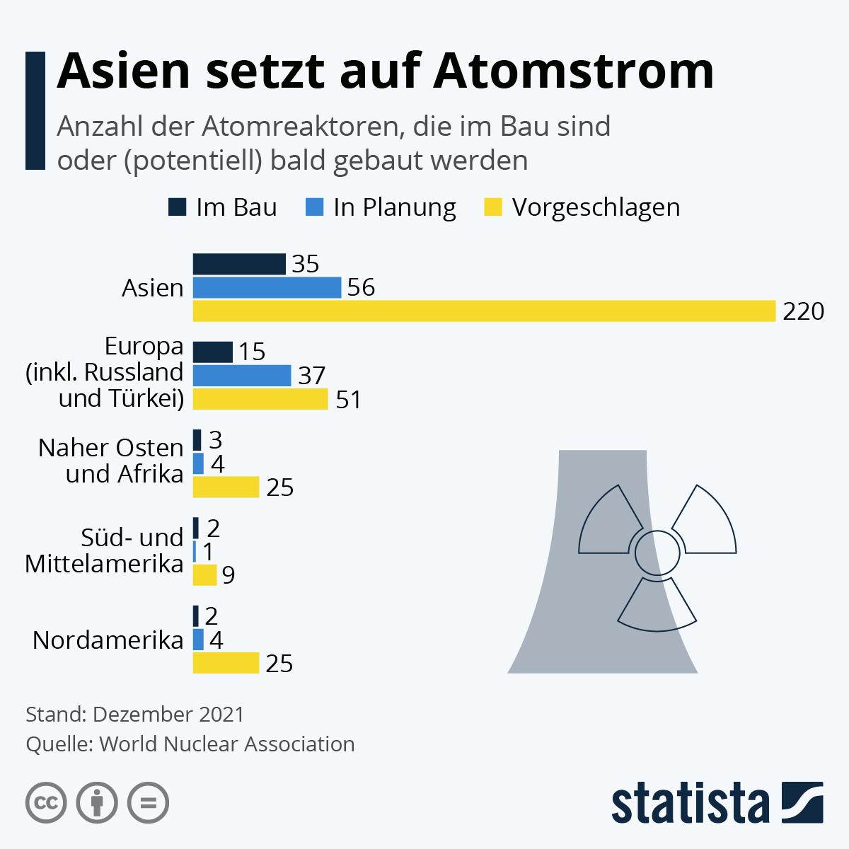 Asien setzt auf Atomstrom | Statista
