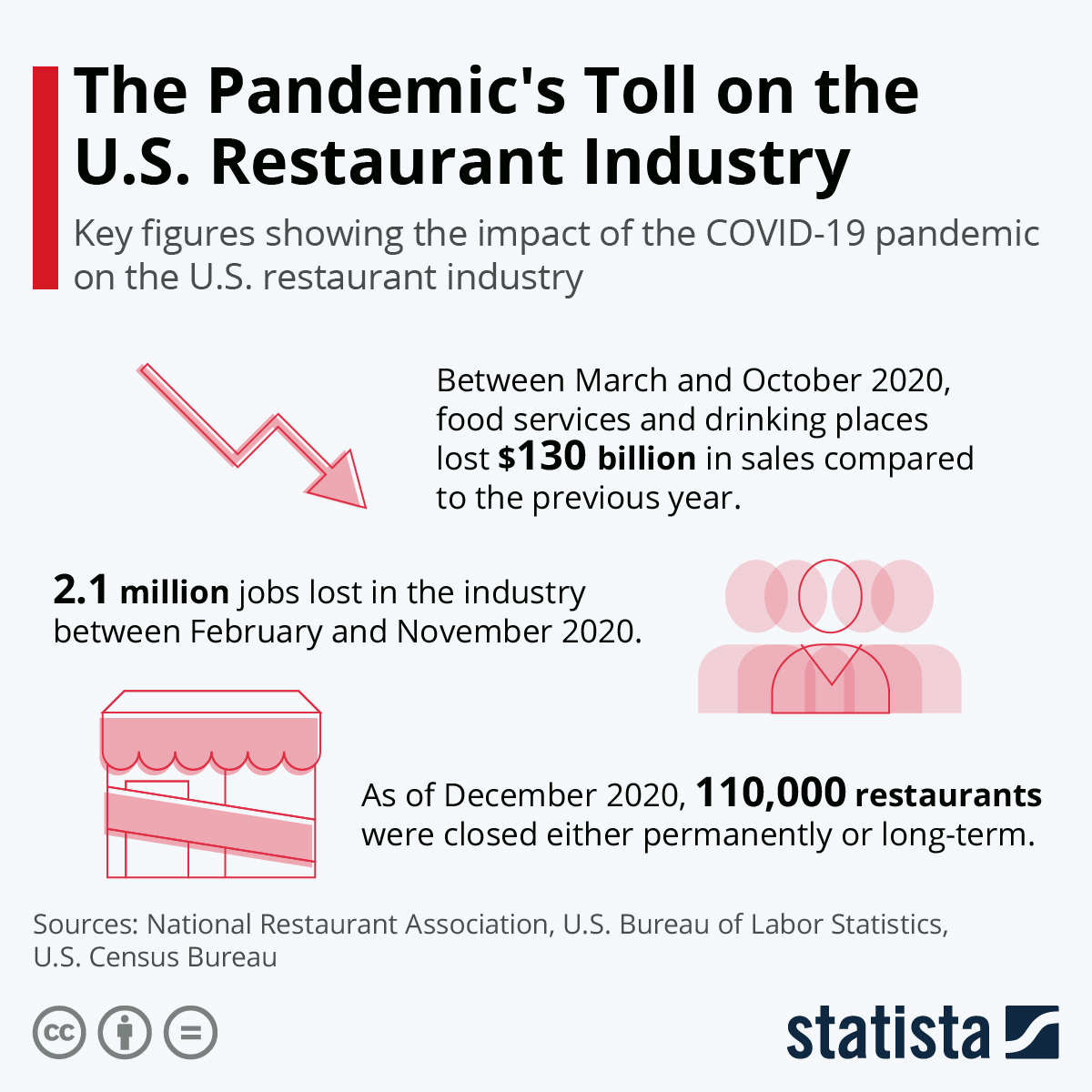 Infographic: The Pandemic's Toll on the U.S. Restaurant Industry | Statista