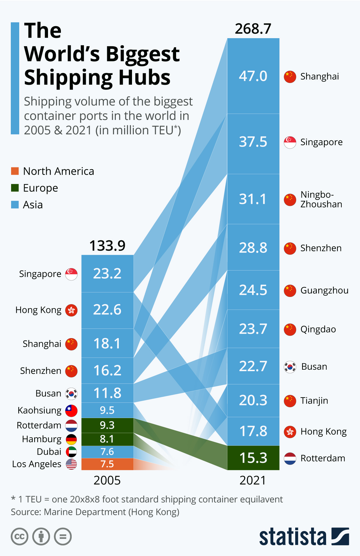 Infographic: The World's Biggest Shipping Hubs | Statista