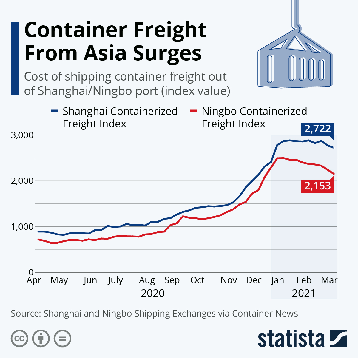 Infographic: Container Freight From Asia Surges | Statista