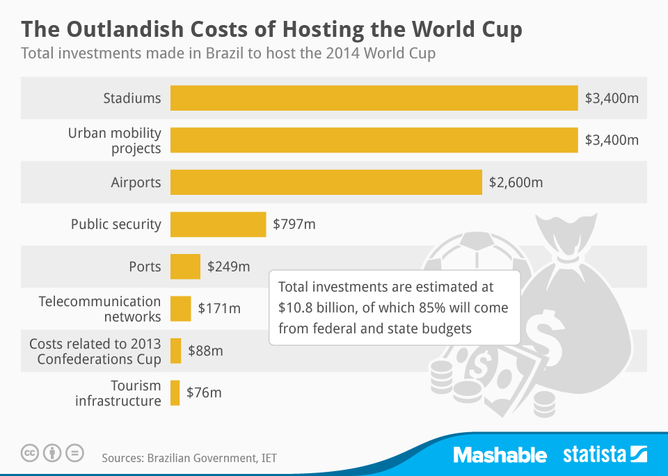 Infographic: The Outlandish Costs of Hosting the World Cup | Statista