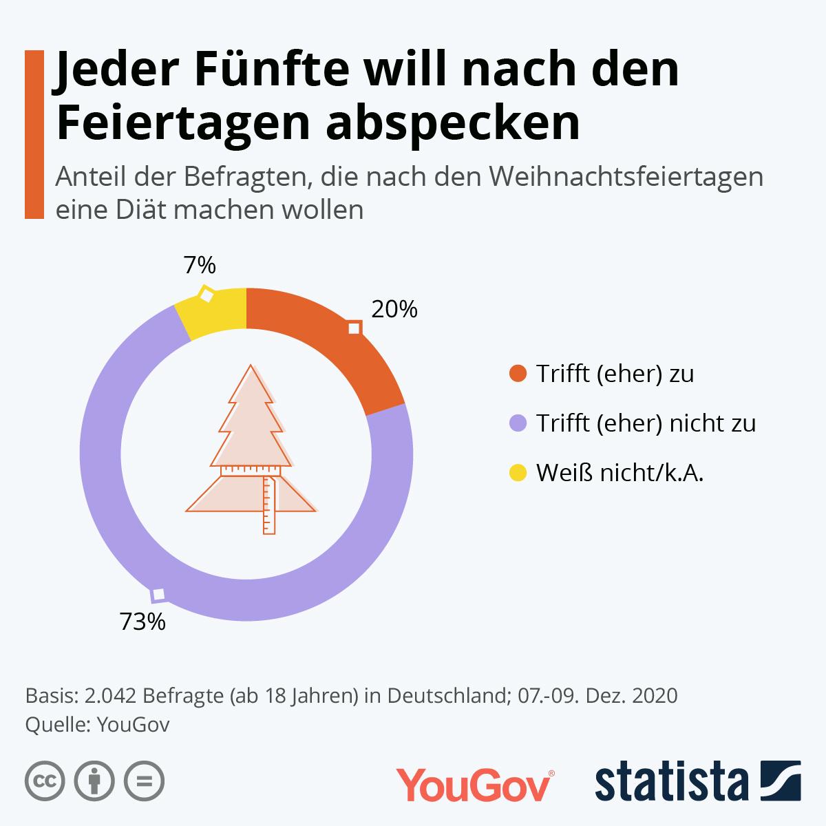 Infografik: Jeder Fünfte will nach den Feiertagen abspecken | Statista