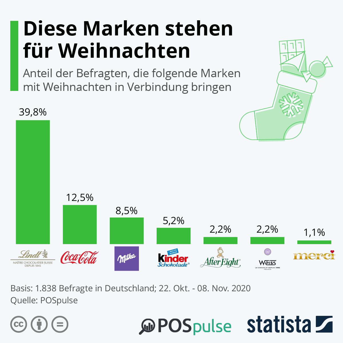 Infografik: Diese Marken stehen für Weihnachten   Statista