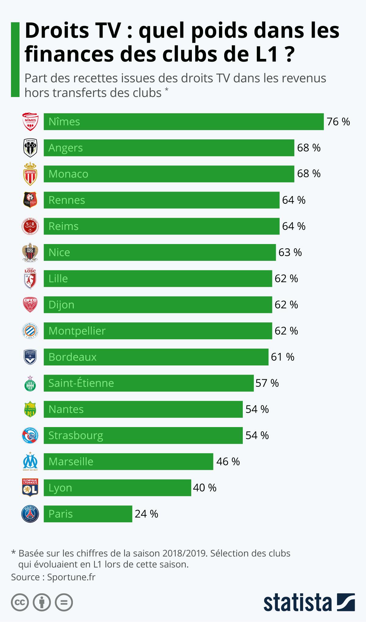 Infographie: Droits TV : quel poids dans les finances des clubs de L1 ? | Statista