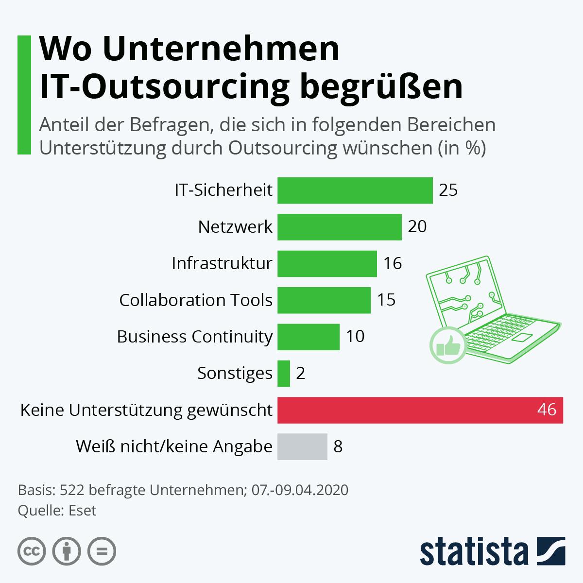 Infografik: Wo Unternehmen IT-Outsourcing begrüßen   Statista