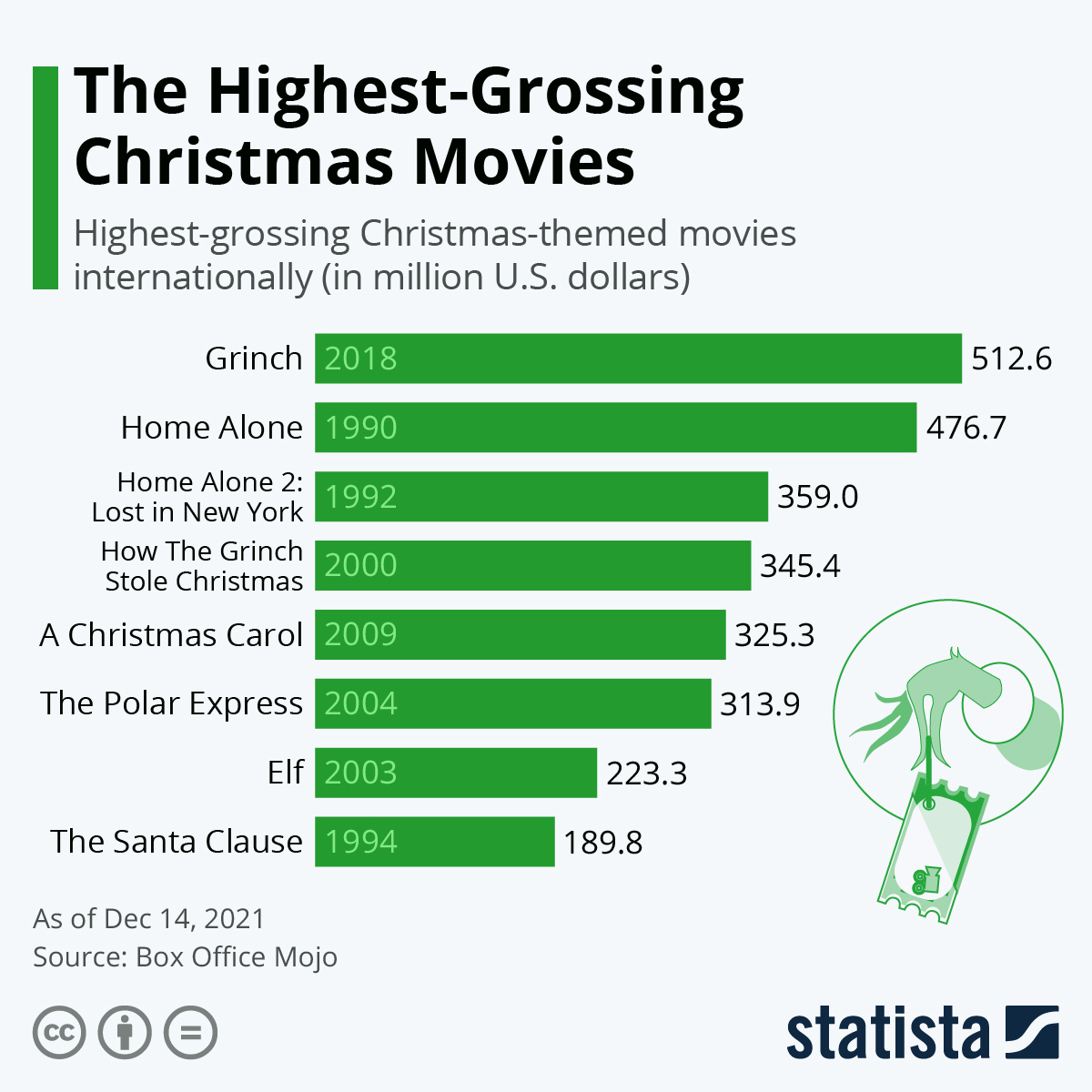 Infographic: The Highest-Grossing Christmas Movies | Statista