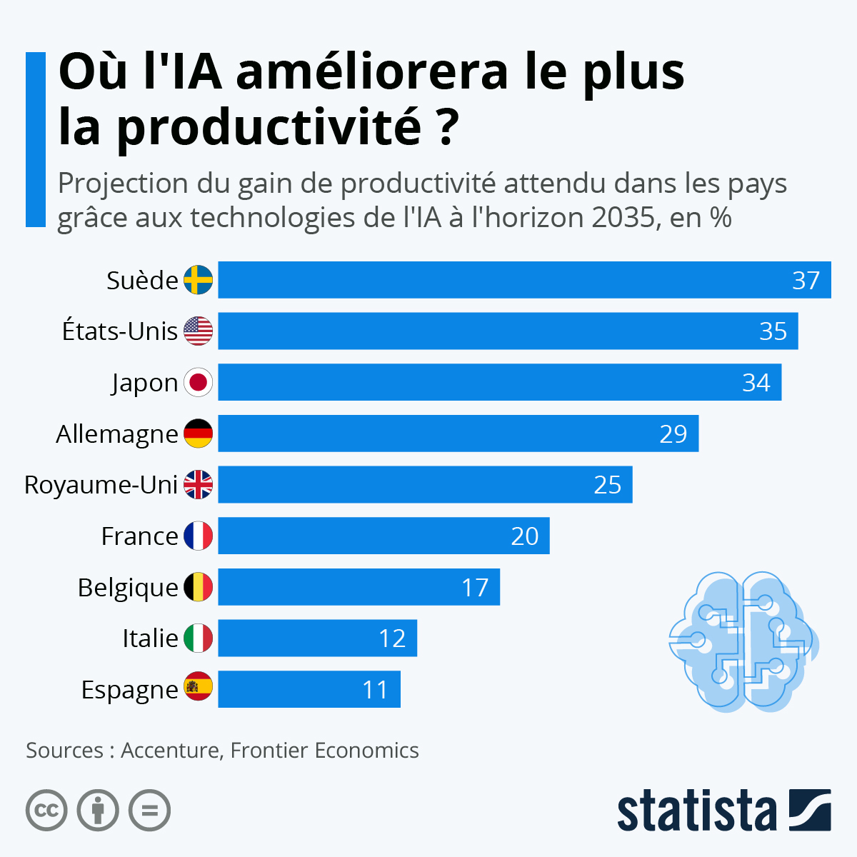 Infographie: Où l'IA améliorera le plus la productivité du travail ? | Statista