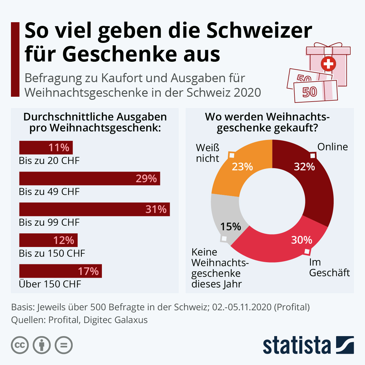 Infografik: So viel geben die Schweizer für Geschenke aus | Statista