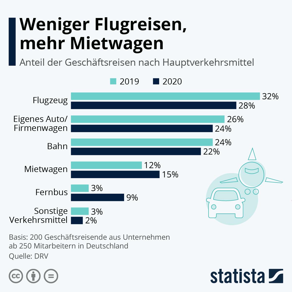 Infografik: Weniger Flugreisen, mehr Mietwagen   Statista
